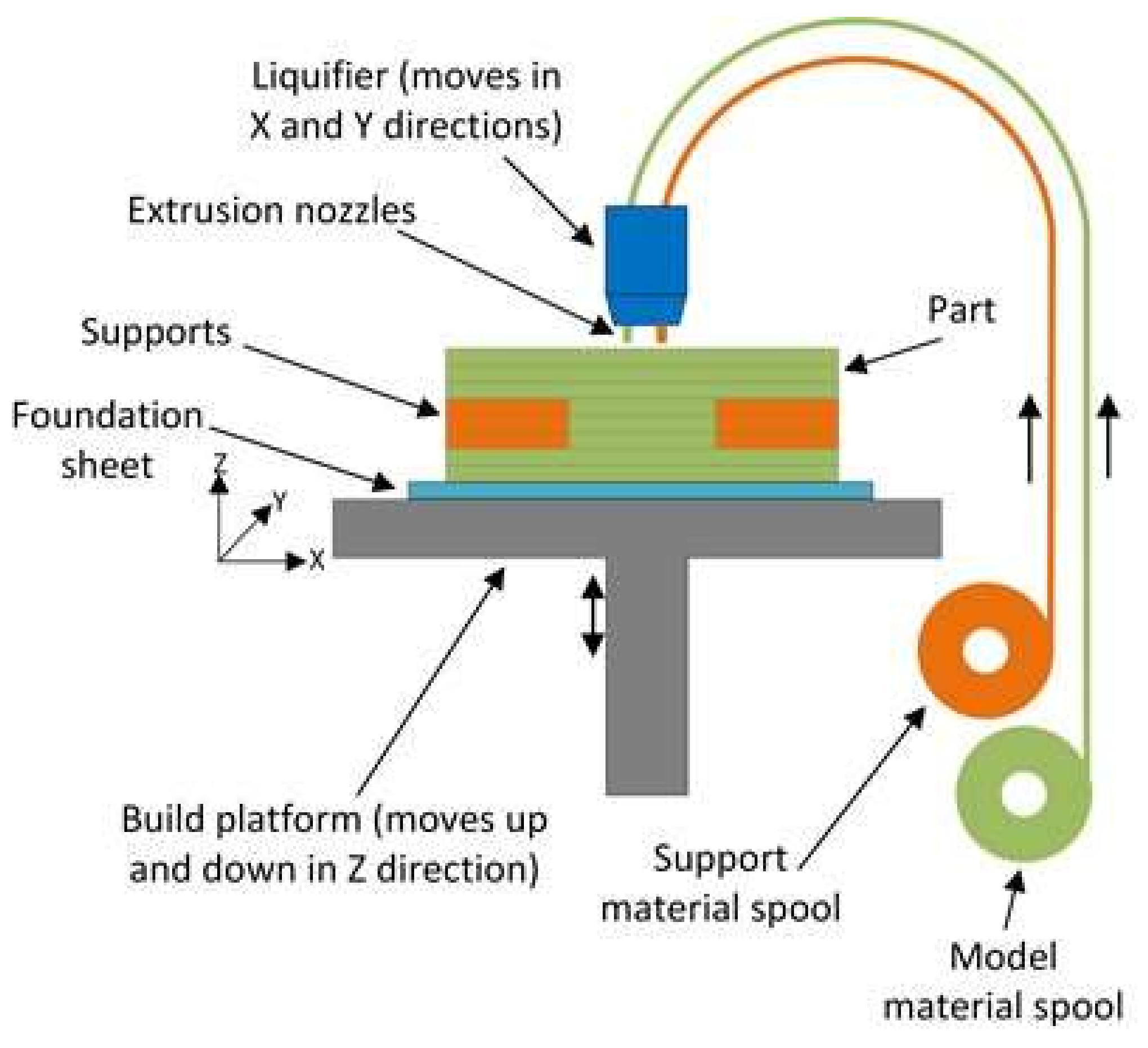Fused Deposition Modeling Aerospace : Materials free full text investigating effects of