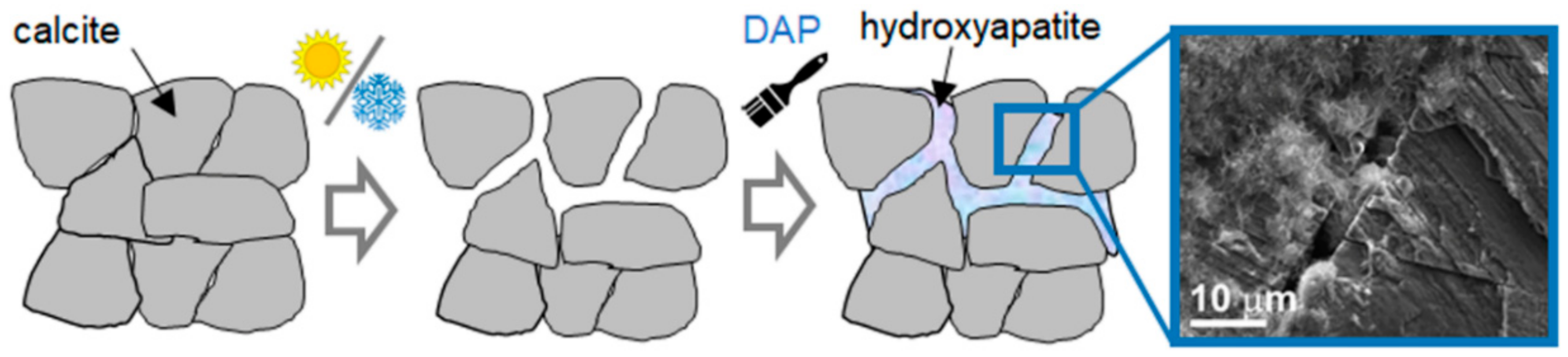 Materials   Free Full-Text   Hydroxyapatite and Other