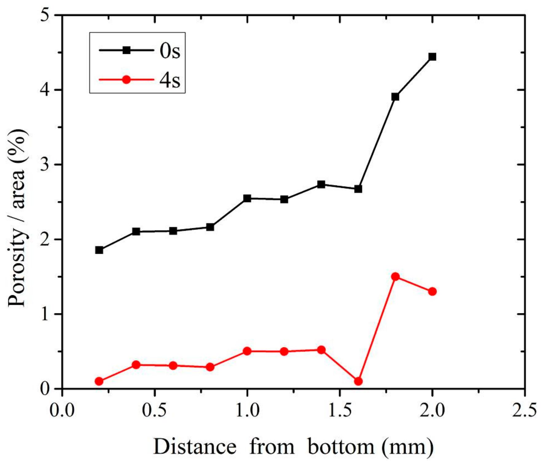Materials Free Full Text The Mechanism Of Ultrasonic Vibration Spot Welding Diagram No