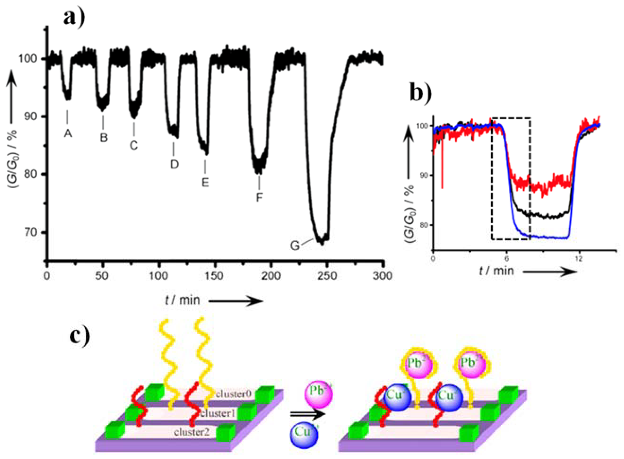 Materials Free Full Text Cmos Compatible Silicon Nanowire Field Logic Probe No