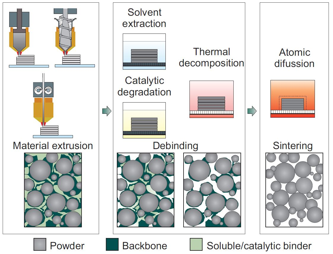 Materials Free Full Text Additive Manufacturing Of