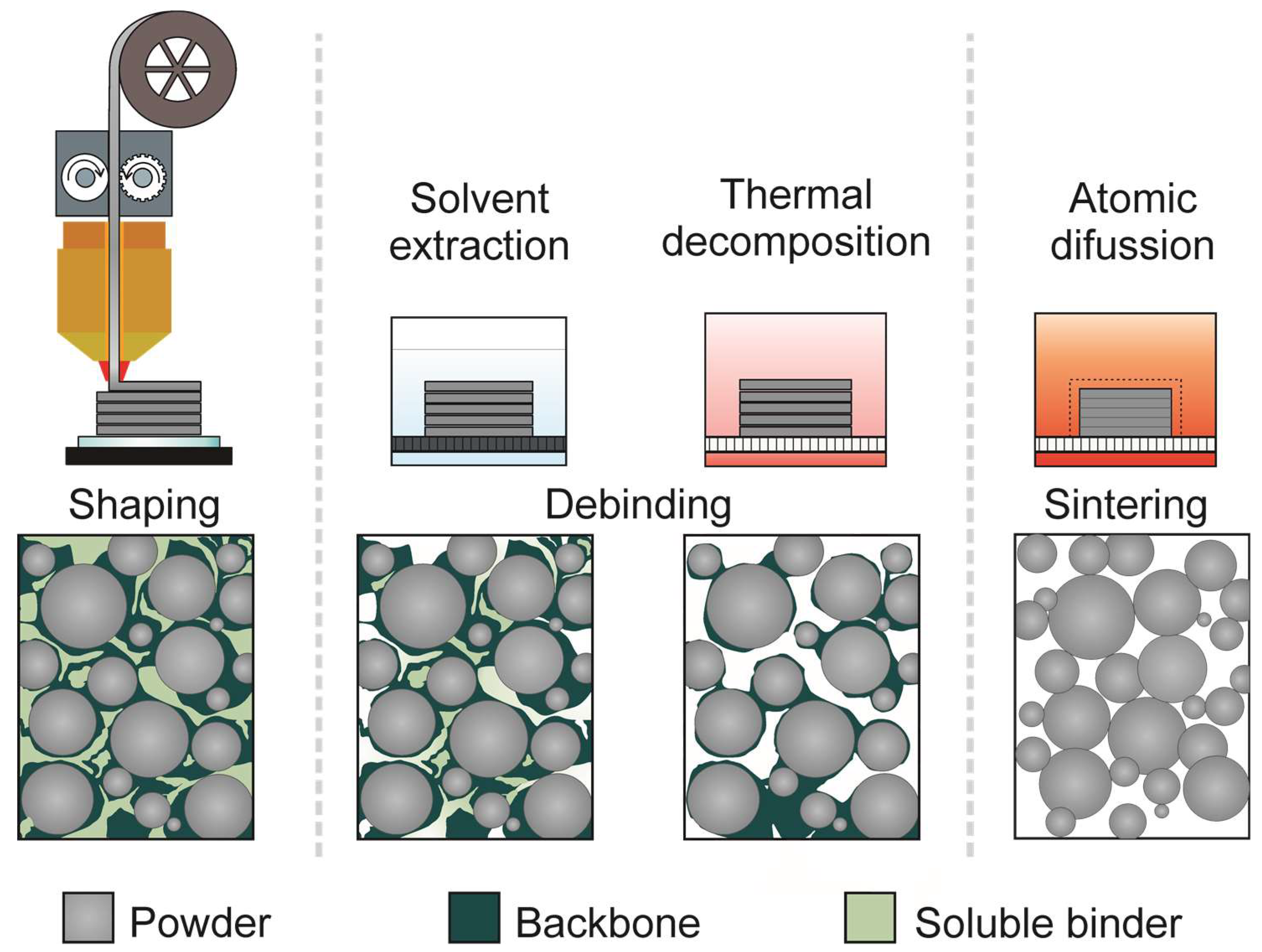 Materials | Free Full-Text | Additive Manufacturing of