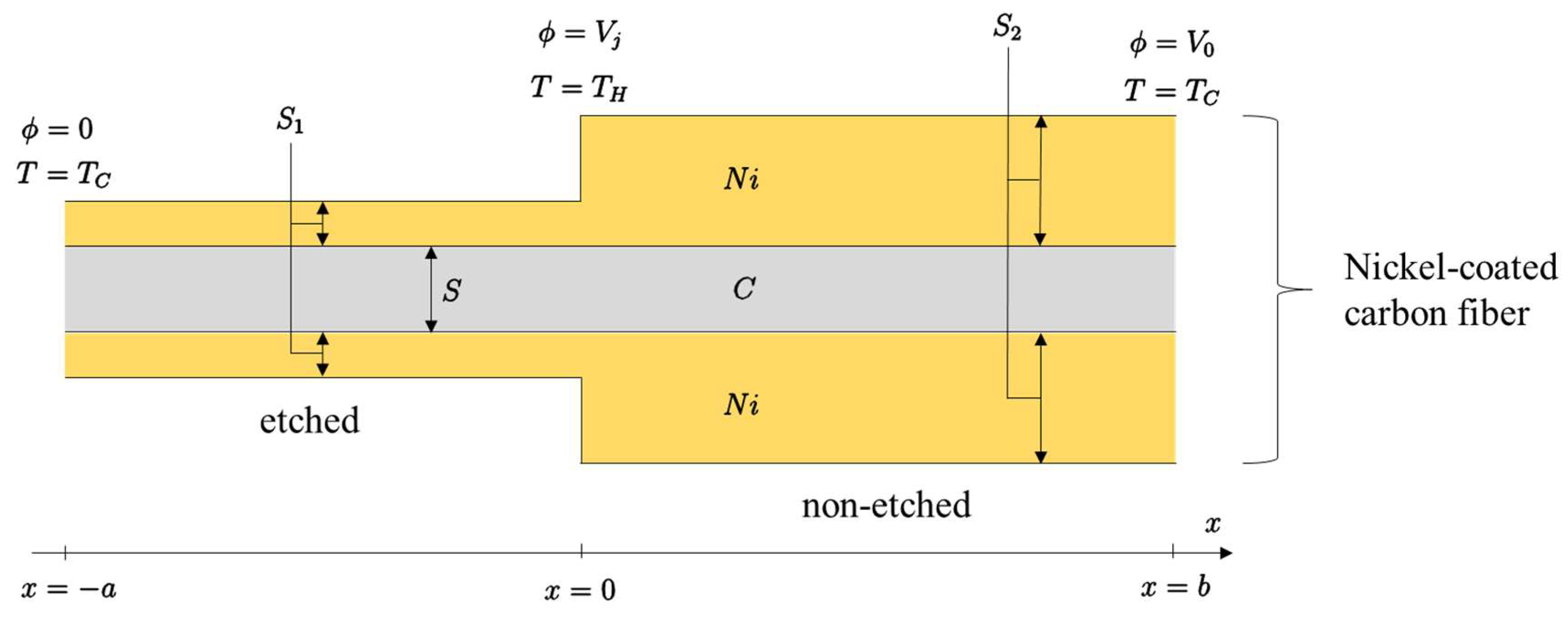 Materials | Free Full-Text | Seebeck Coefficient of