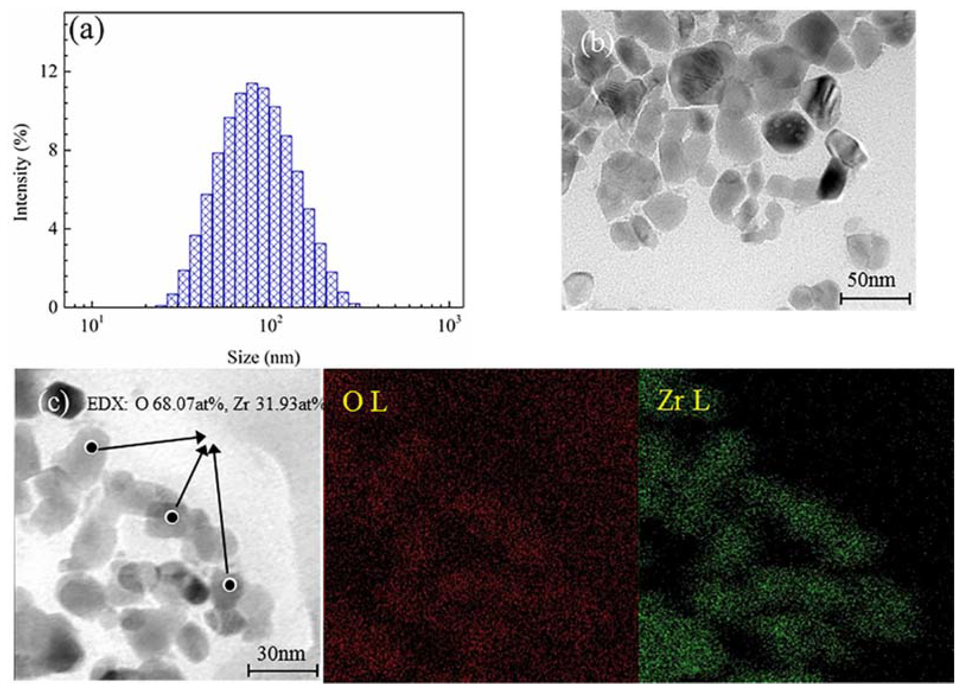Materials Free Full Text Corrosion Performance Of Nano Zro2 Modified Coatings In Hot Mixed Acid Solutions Html
