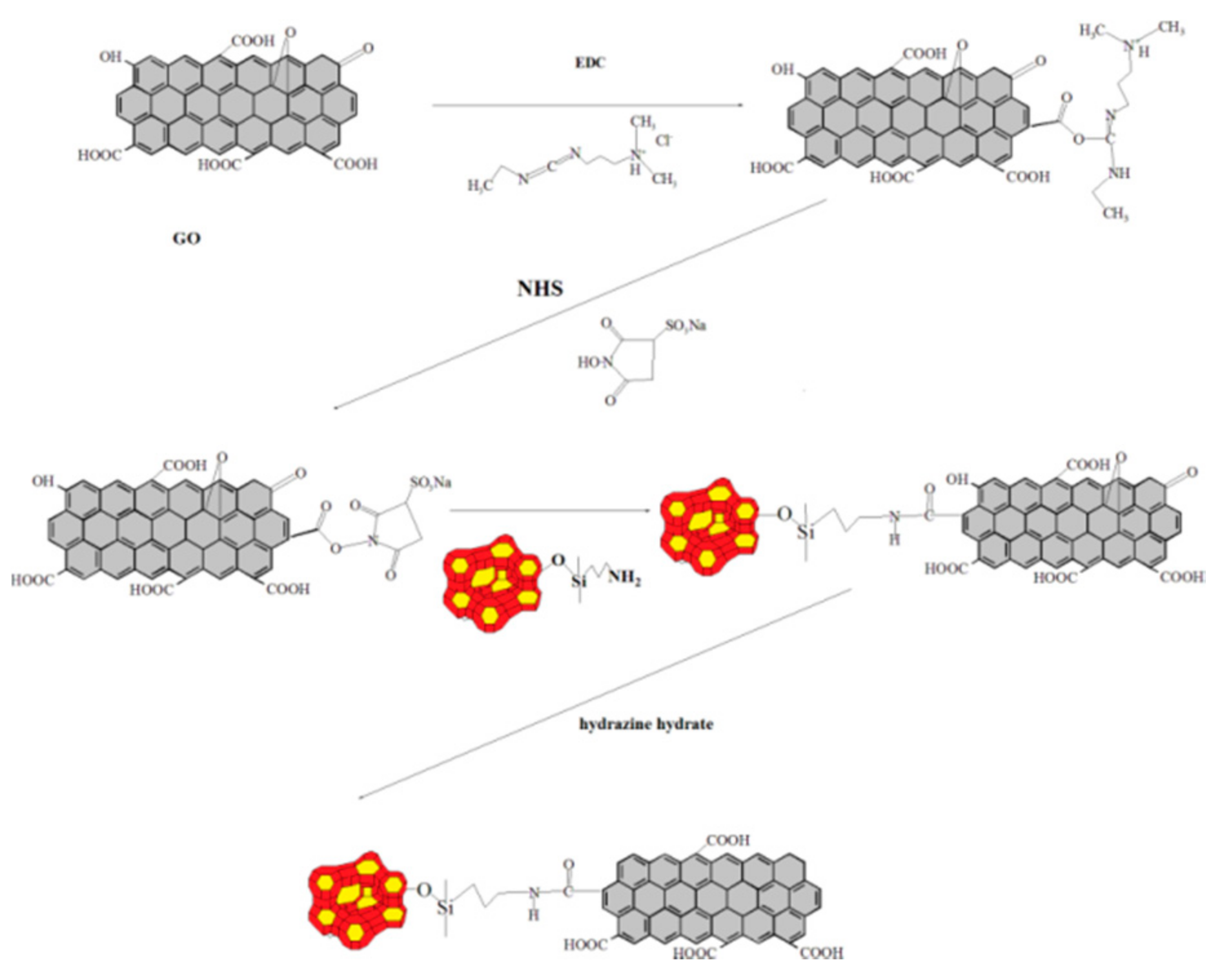 Materials | Free Full-Text | Synergistic Effect of Graphene