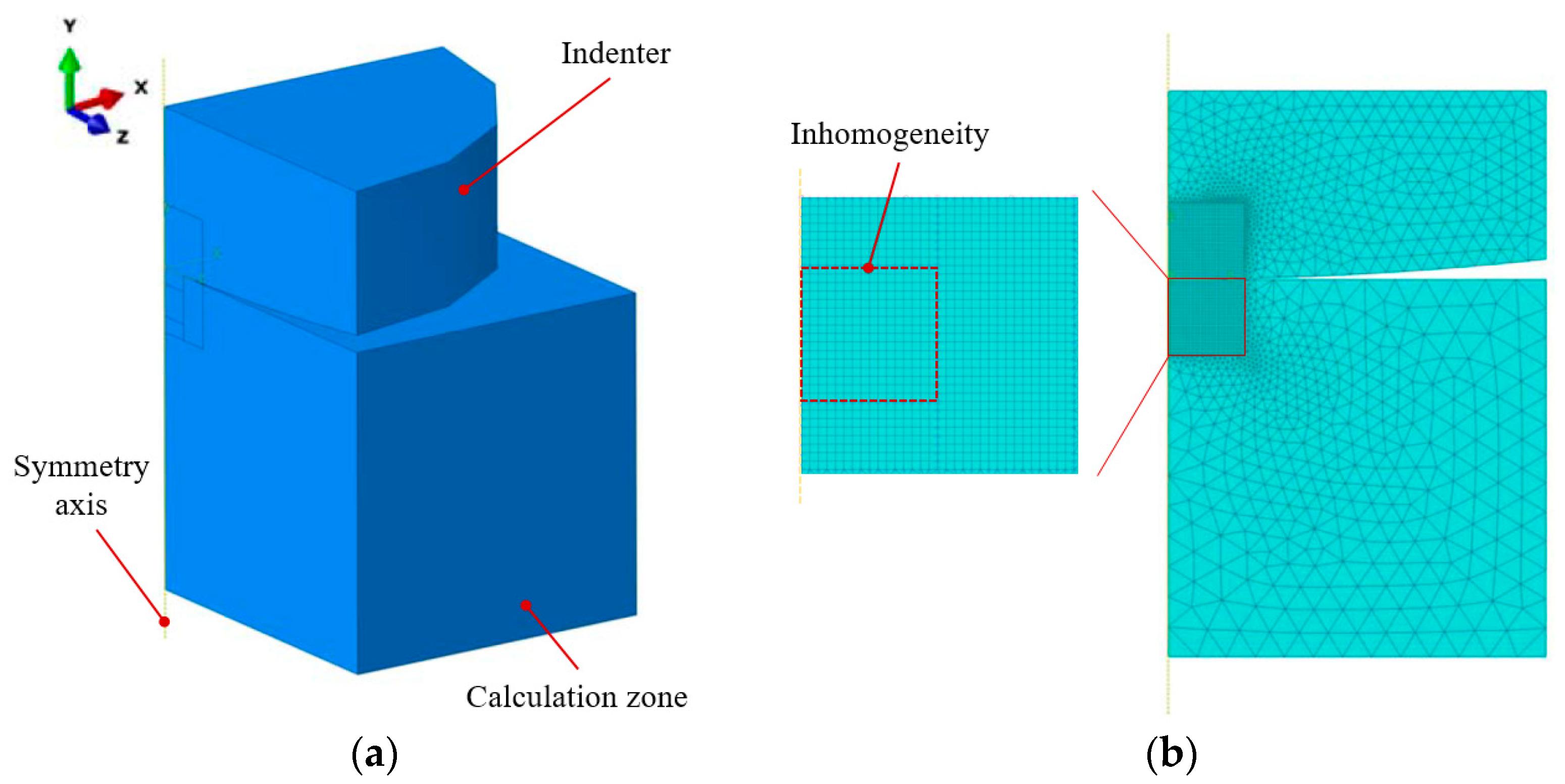 Materials   Free Full-Text   Elasto-Plastic Mechanical Properties ...