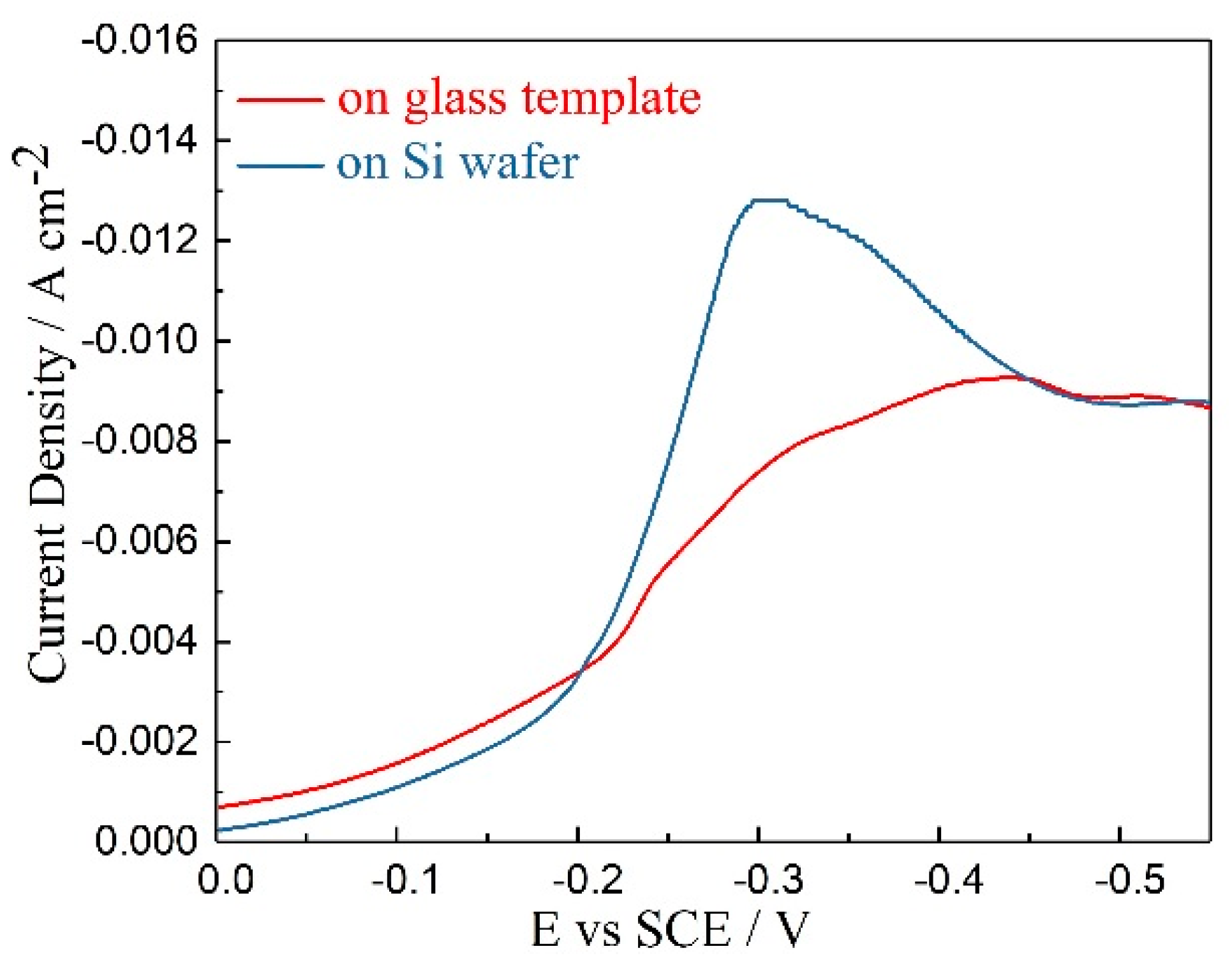 Materials Free Full Text Electrodeposition Of P Type