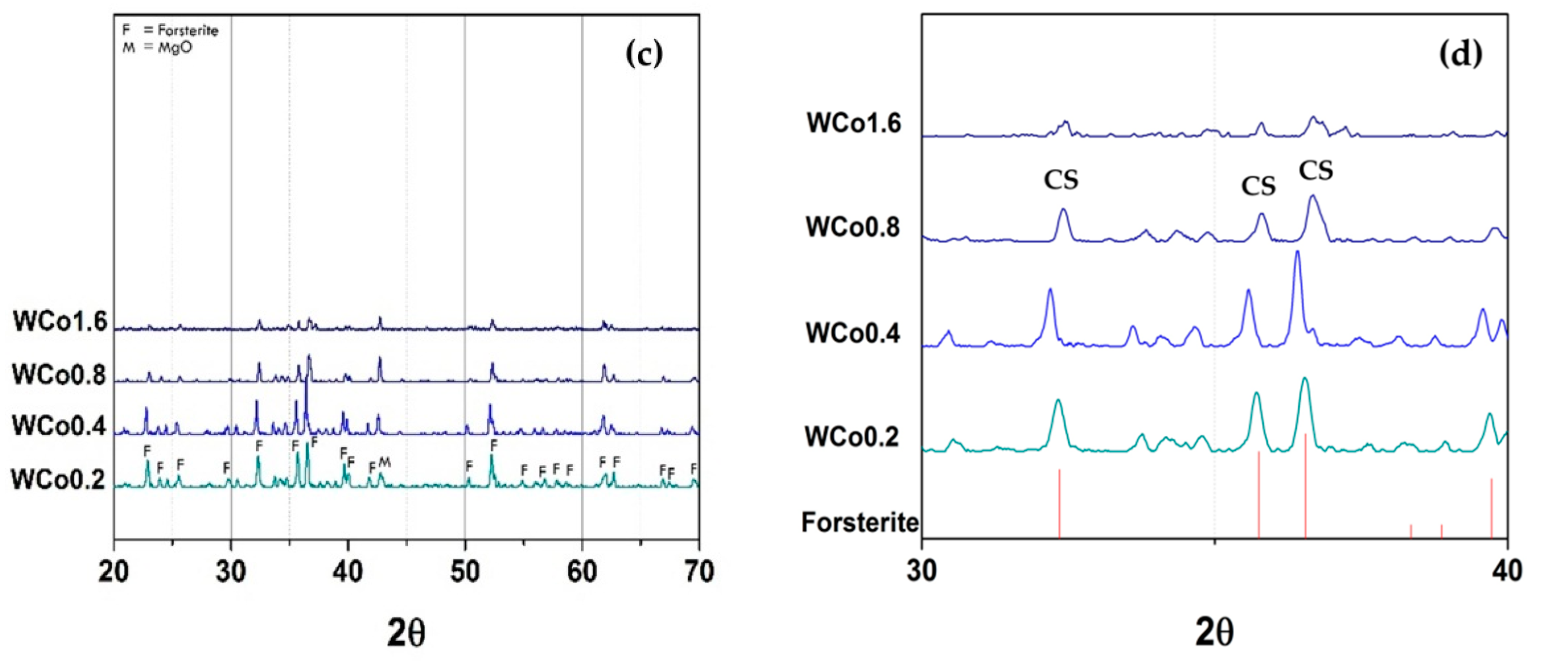 Materials Free Full Text Synthesis And