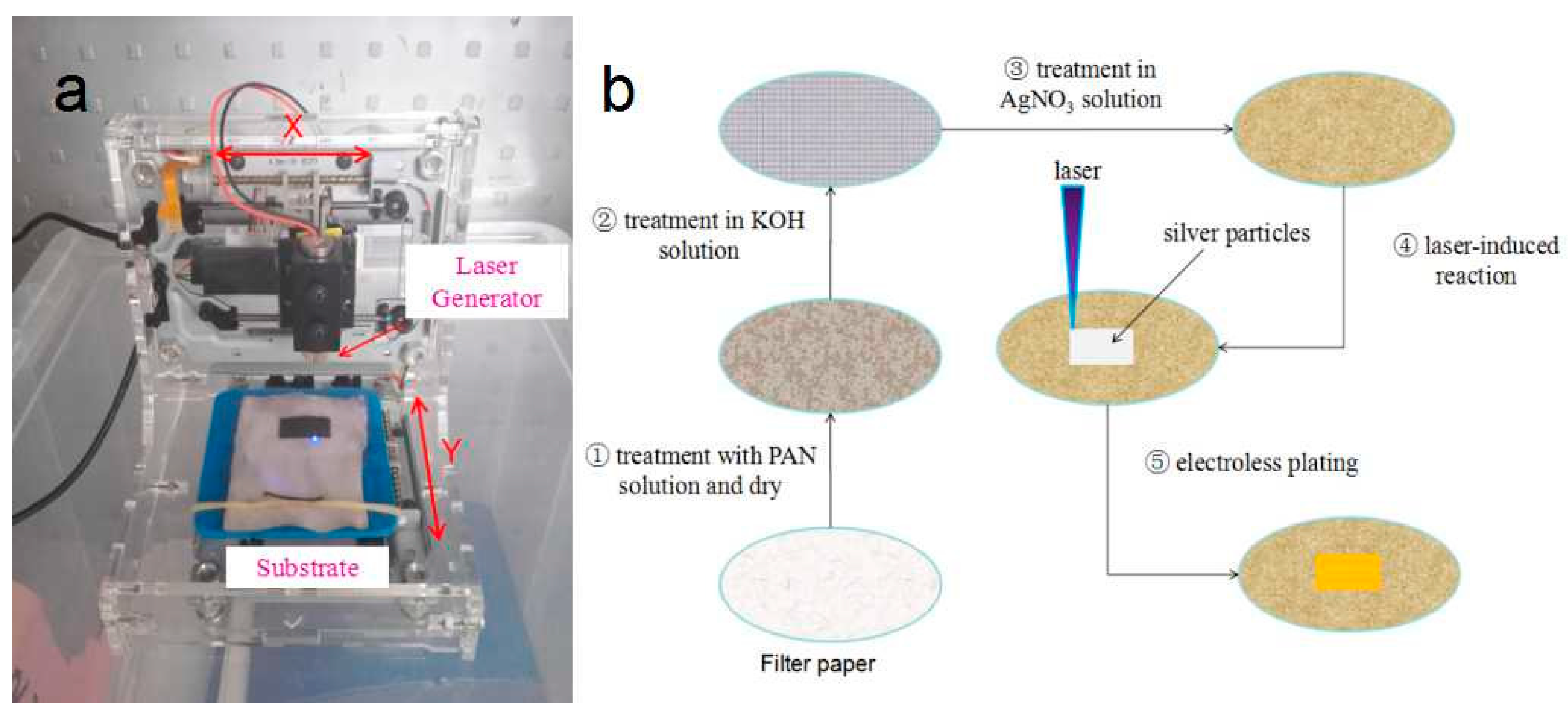Materials Free Full Text Laser Induced Silver Seeding