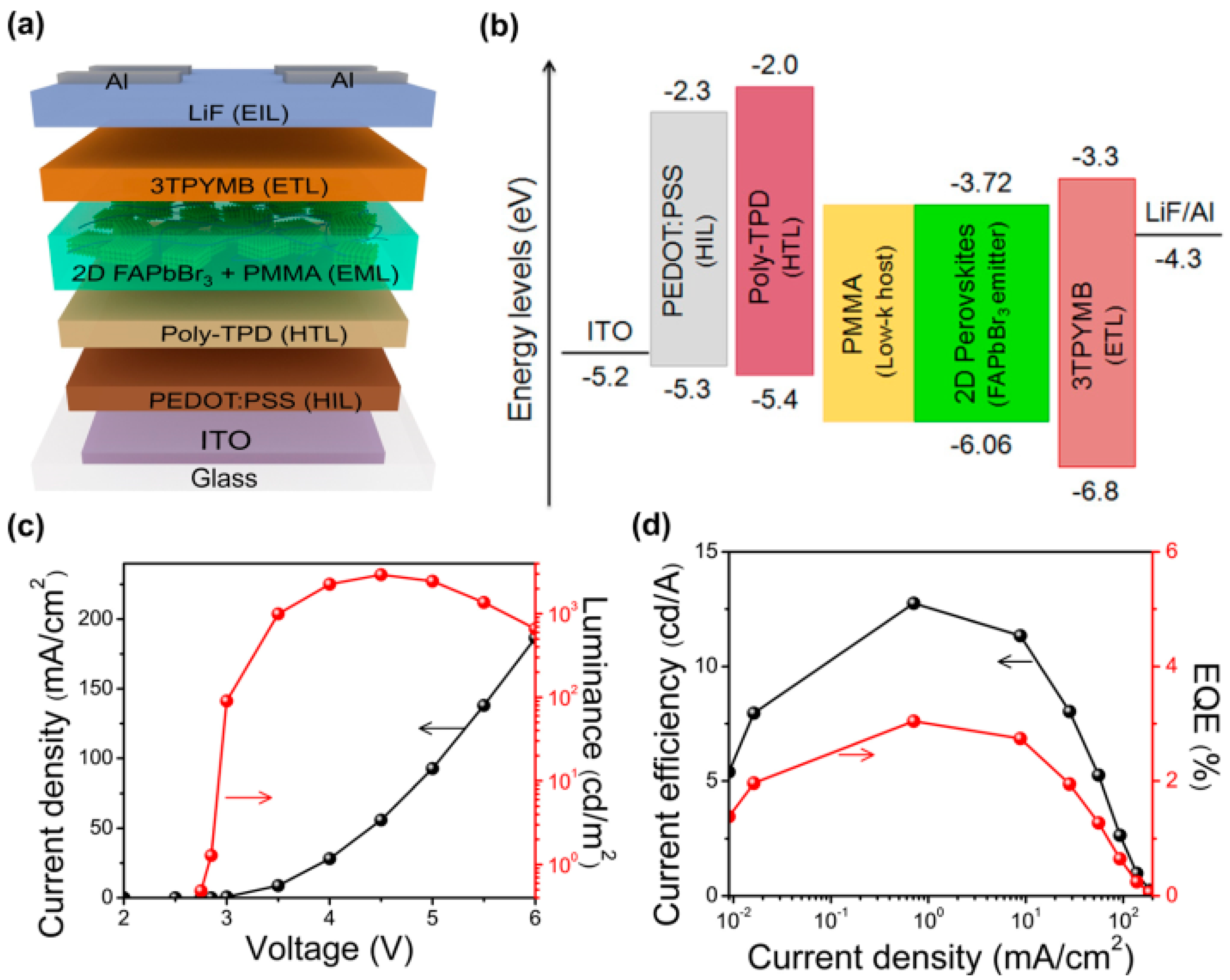 Materials Free Full Text Emergence Of Nanoplatelet Light Emitting Diode Diagram No