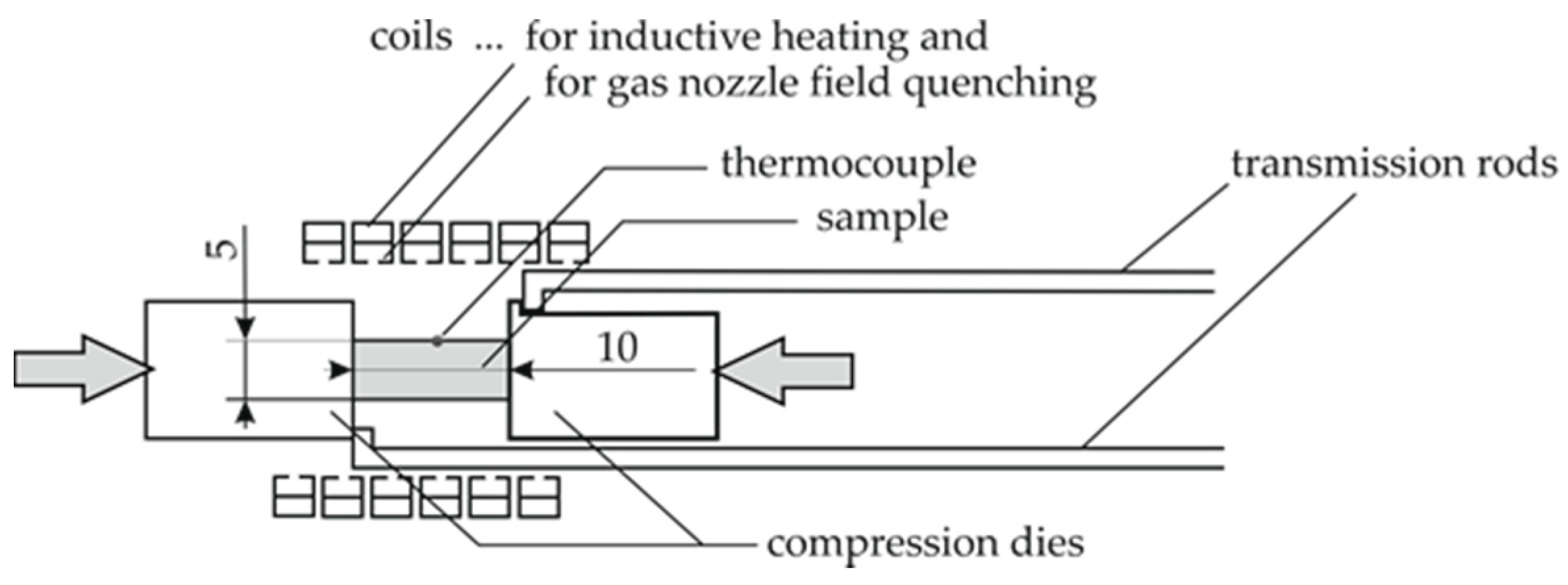 Materials Free Full Text Combined Calorimetry Thermo Mechanical Furnace Moreover Simple Induction Heater Circuit Additionally 11 01396 G003