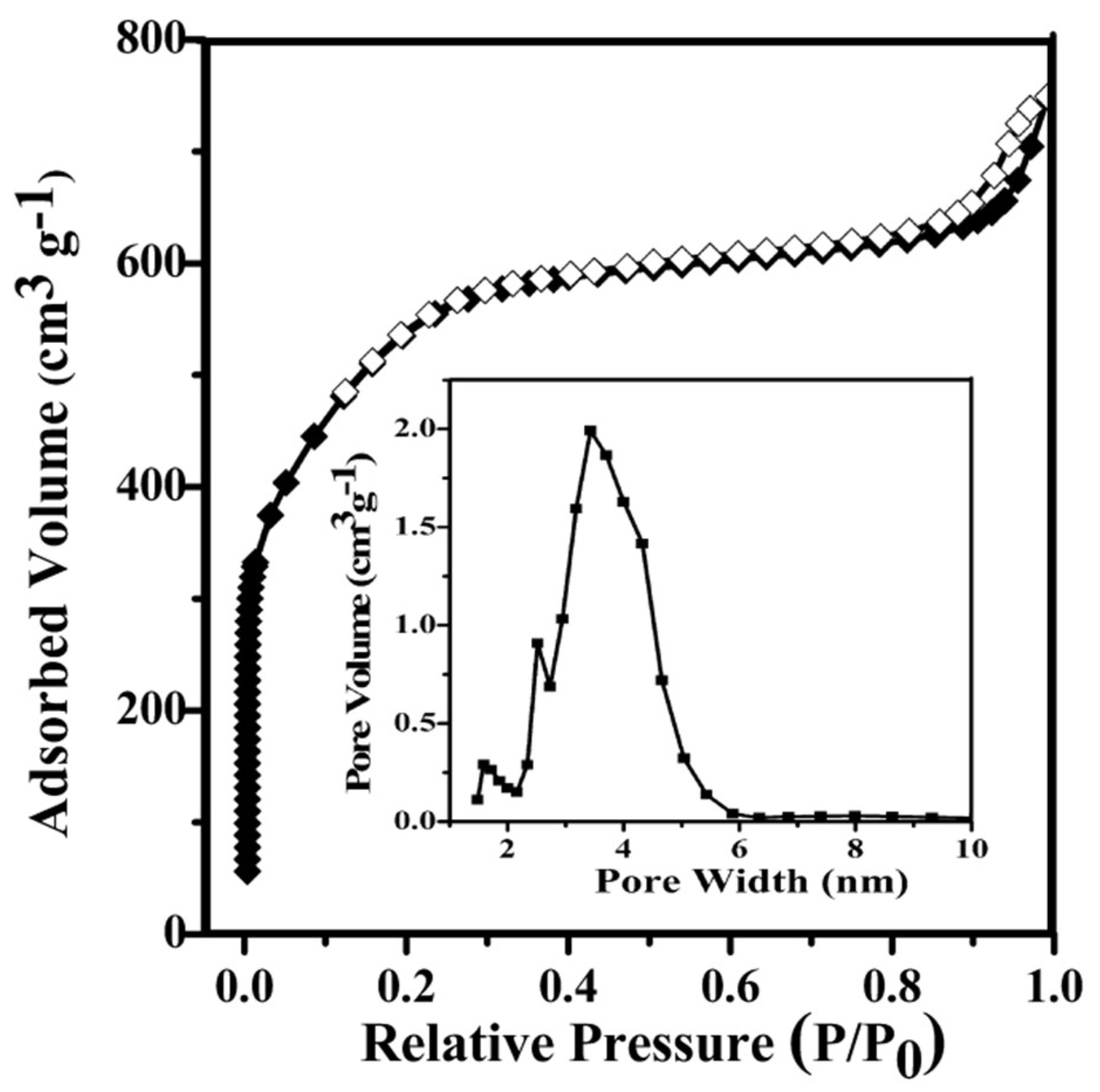Materials | Free Full-Text | Preparation of a Highly Porous