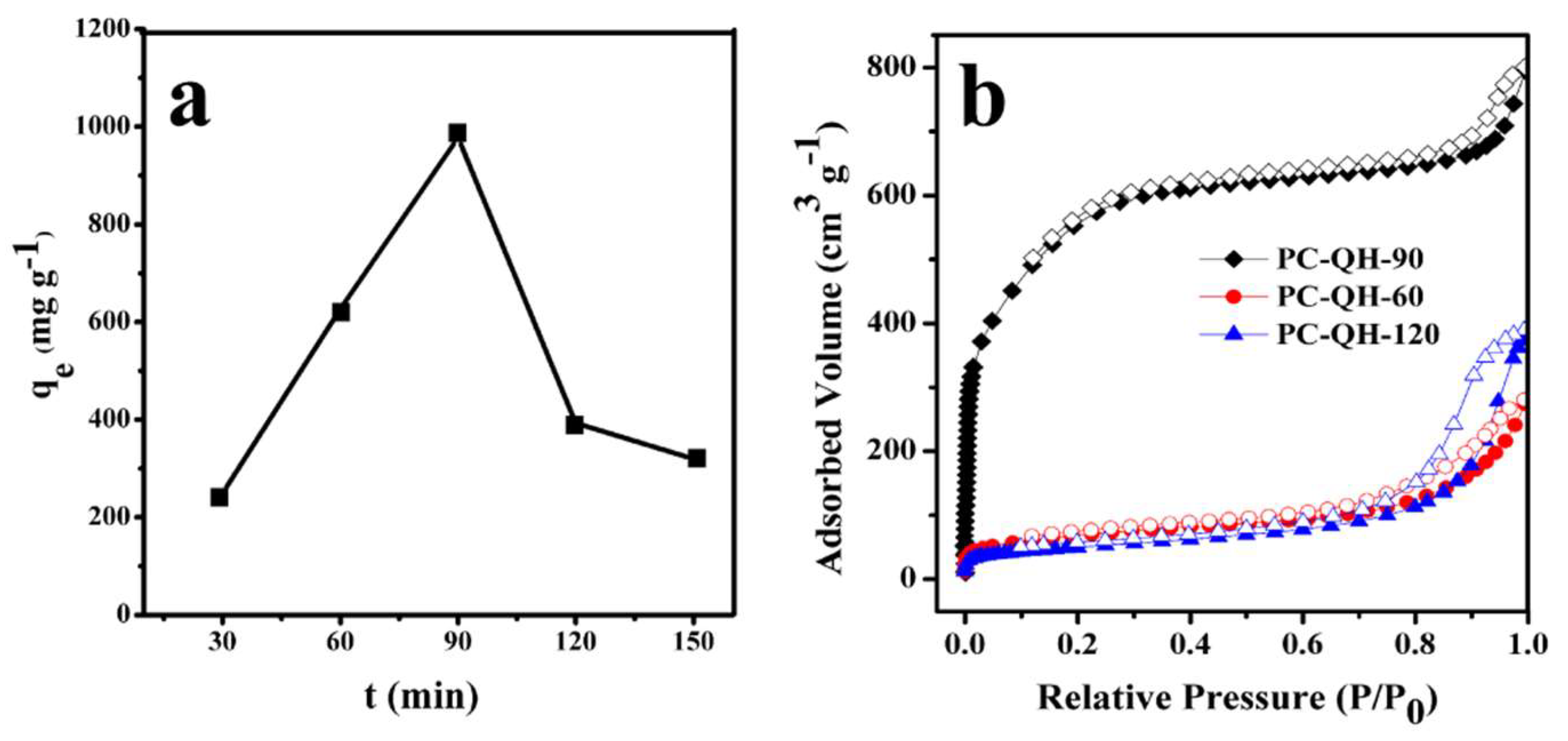 Materials | Free Full-Text | Preparation of a Highly Porous Carbon