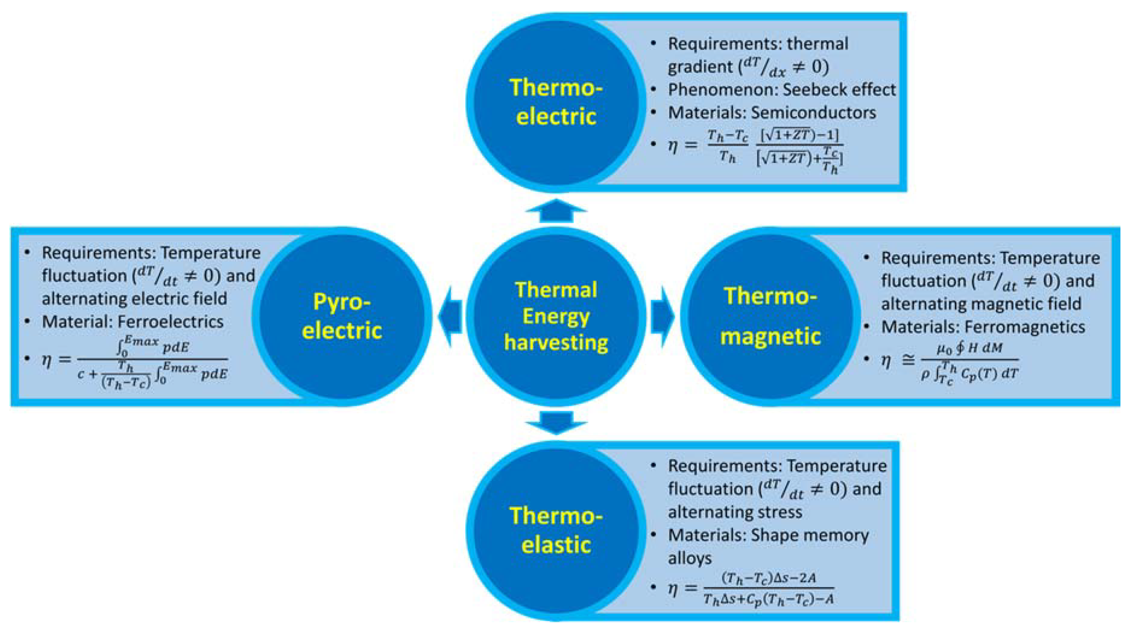 Materials | Free Full-Text | A Review on Low-Grade Thermal Energy ...