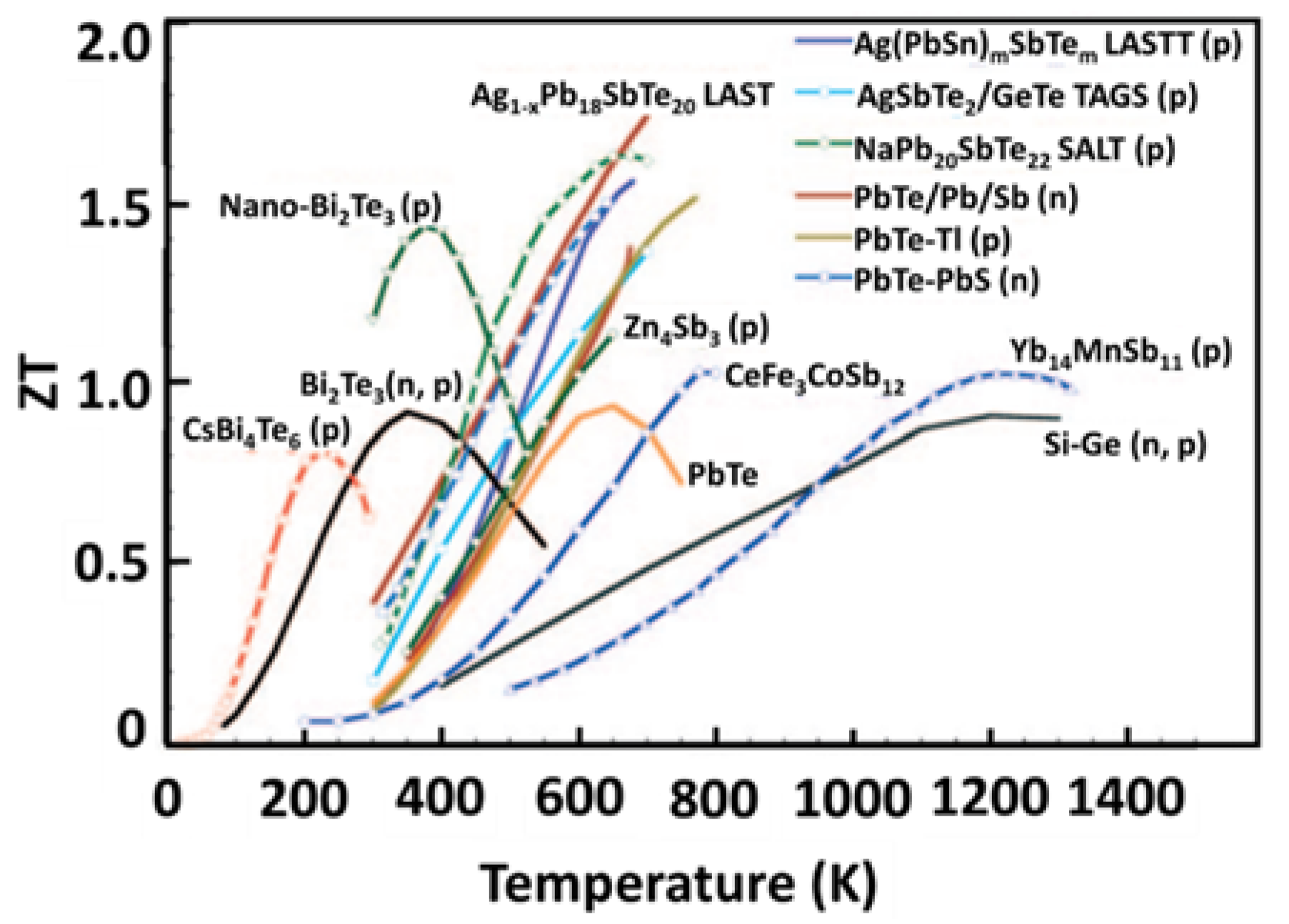 Materials | Free Full-Text | A Review on Low-Grade Thermal