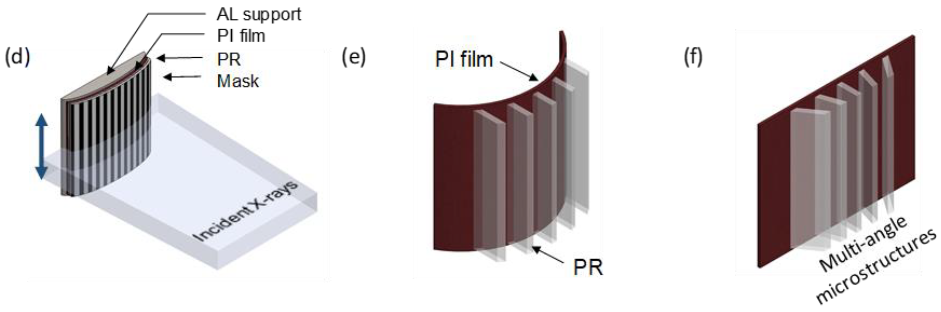 Materials Free Full Text Fabrication Of Polymer Microstructures X Ray Lithography 11 01460 G004a G004b