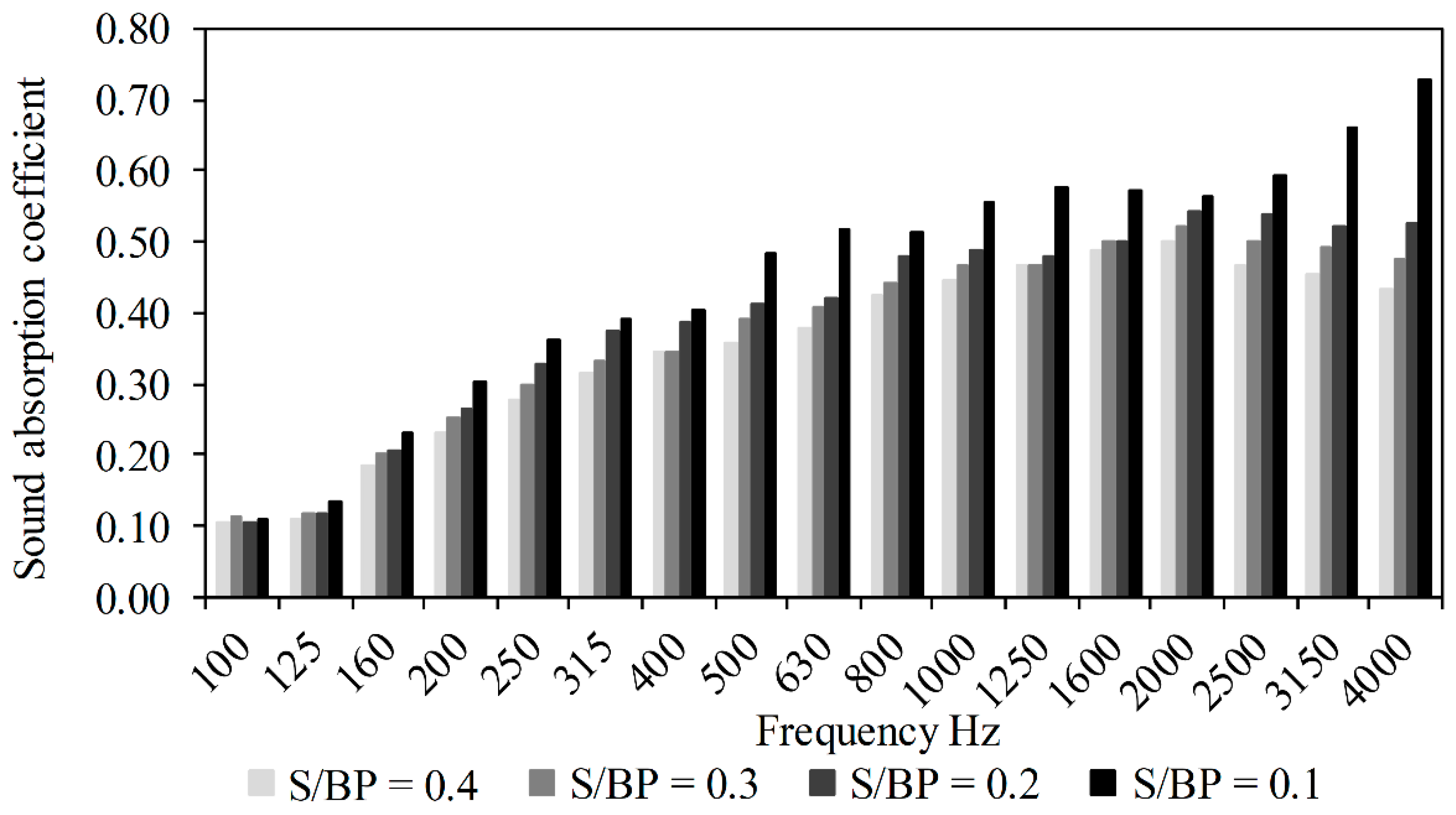 Materials   Free Full-Text   Hygrothermal and Acoustical Performance
