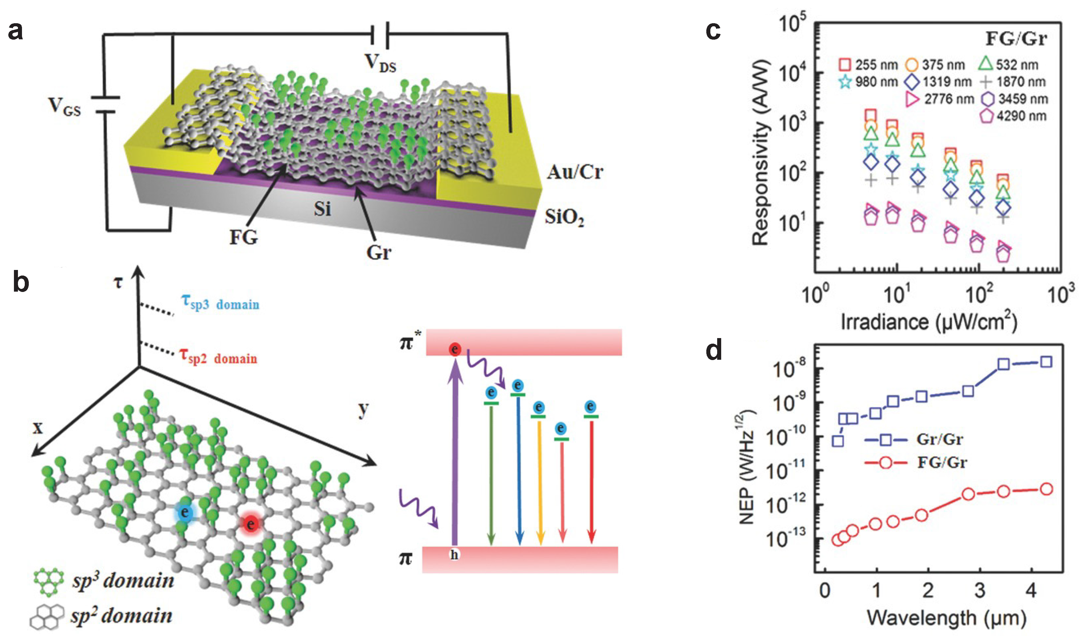 Materials | Free Full-Text | Graphene-Based Light Sensing