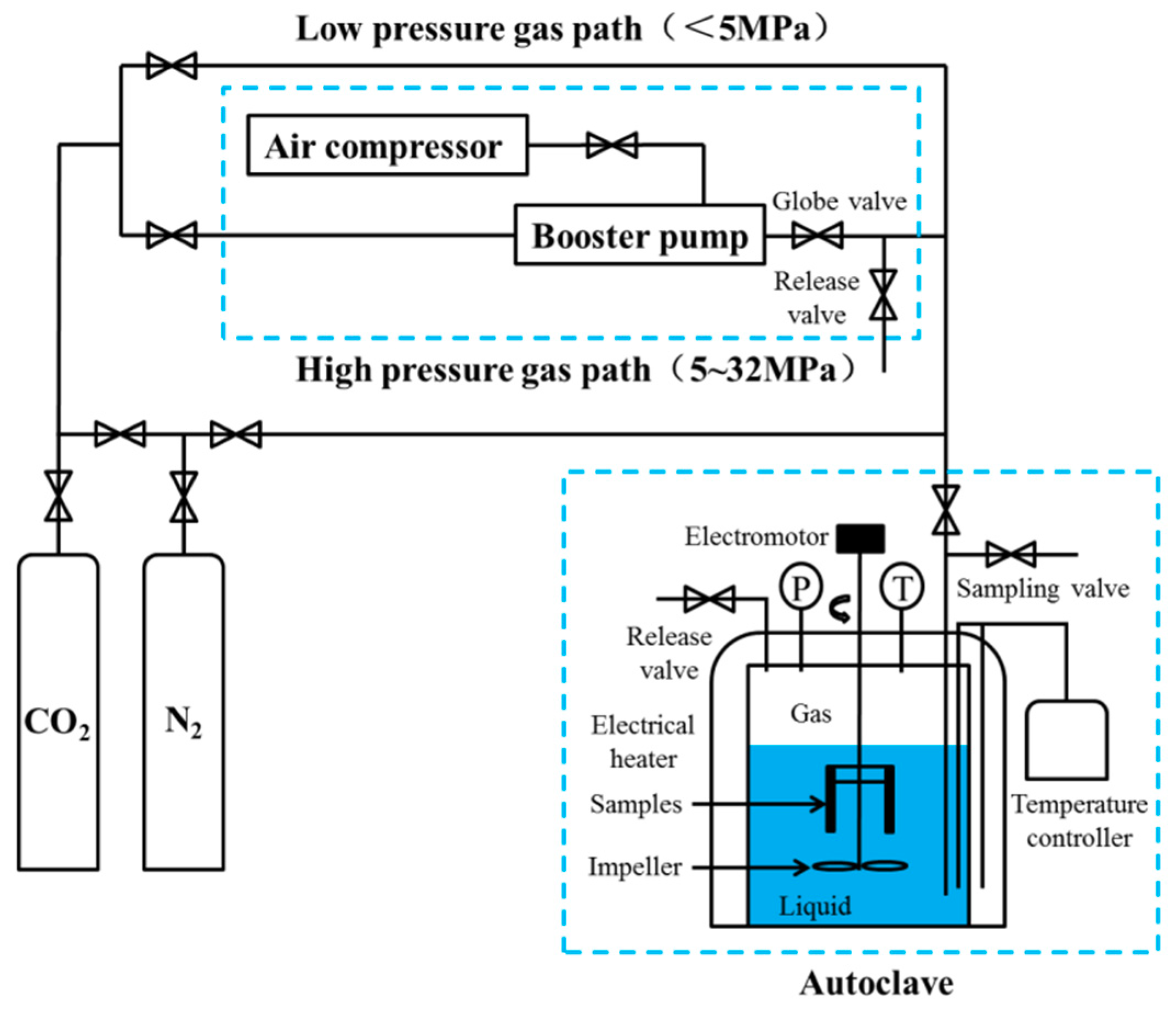 Materials | Free Full-Text | Effect of CO2 Partial Pressure on the