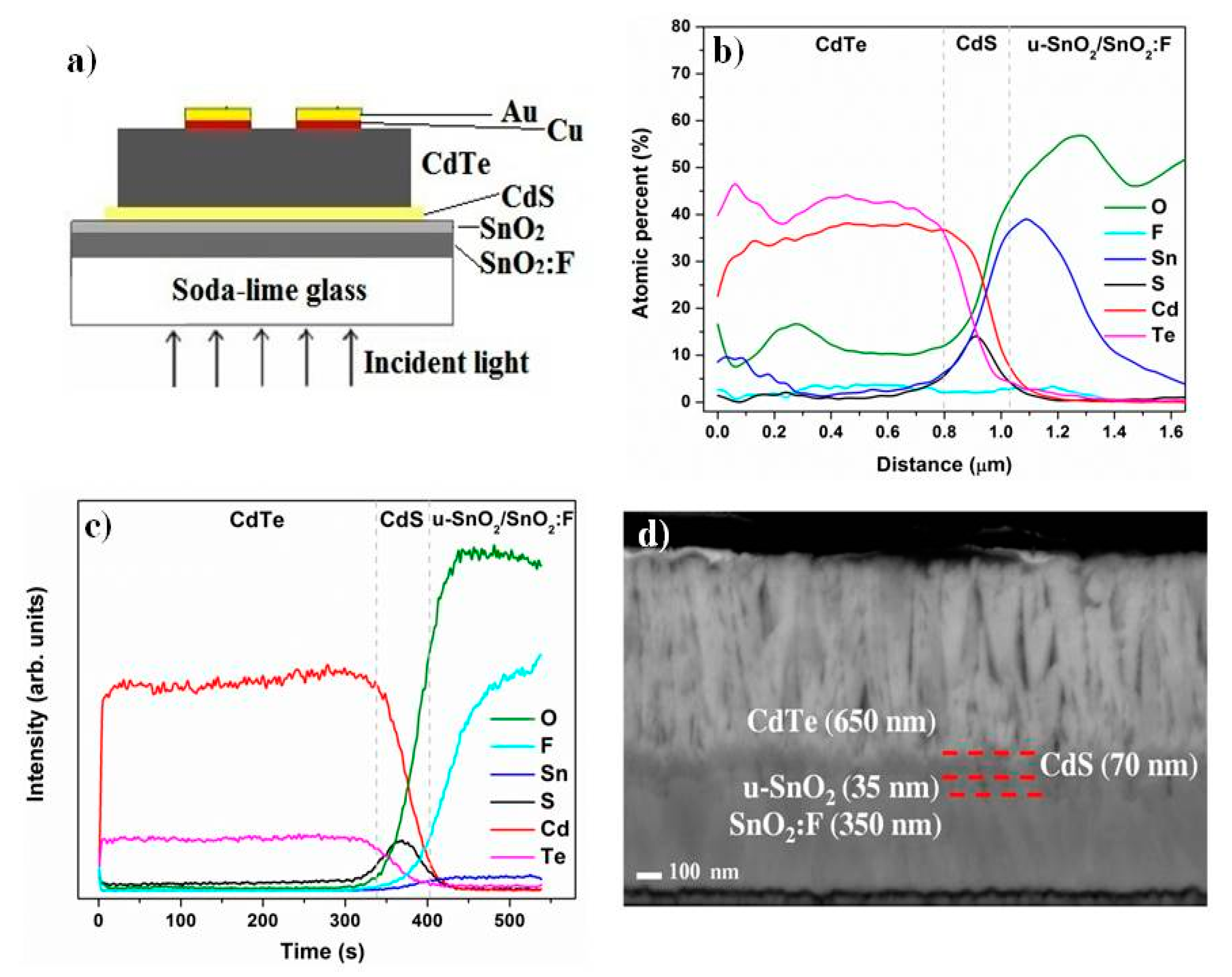 Materials Free Full Text Cds Cdte Heterostructures For Figure 2 Shortcircuit Current I Sc Opencircuit Voltage V Oc 11 01788 G006