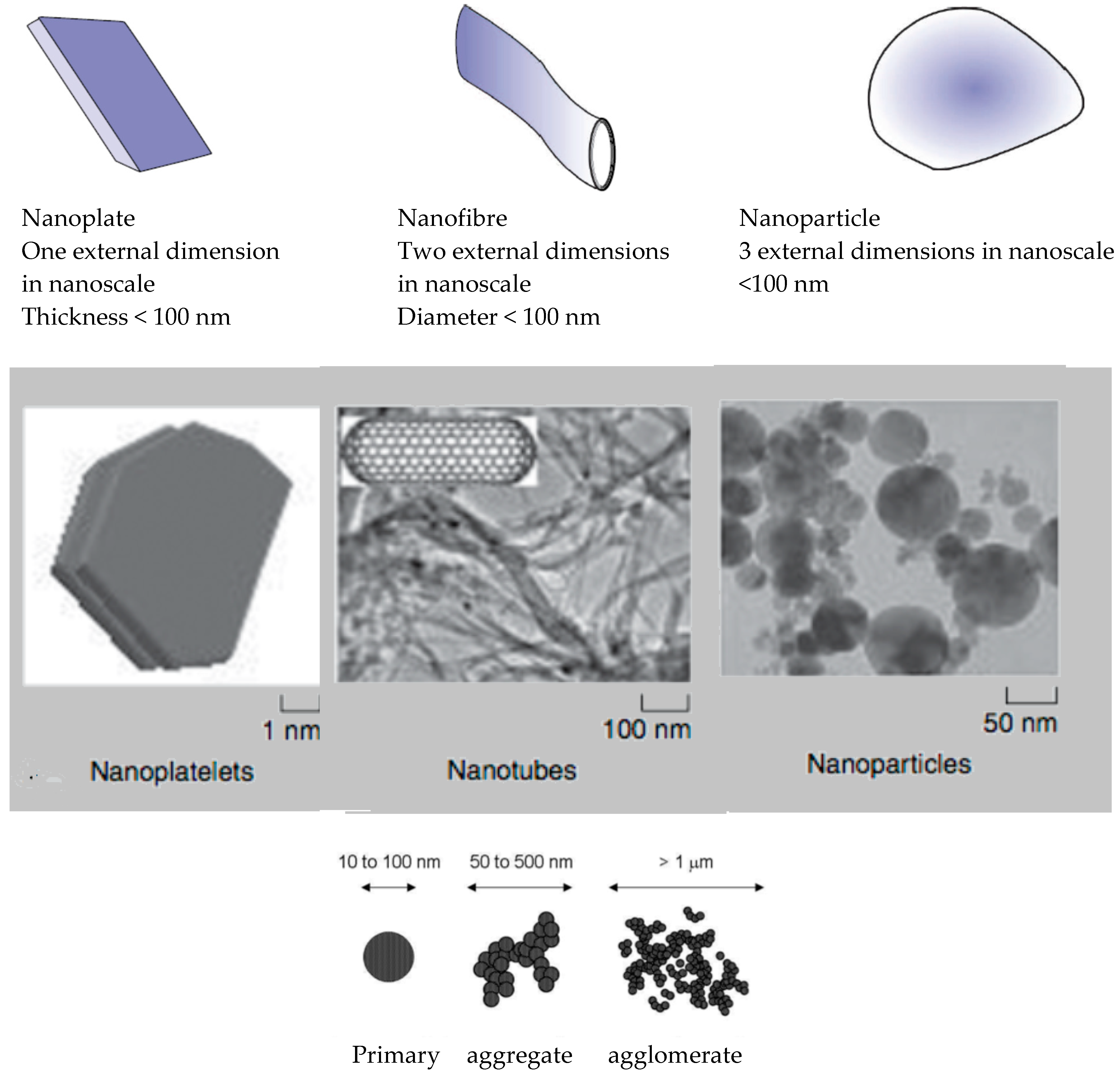 Materials   Free Full-Text   Polymeric Nanocomposites and