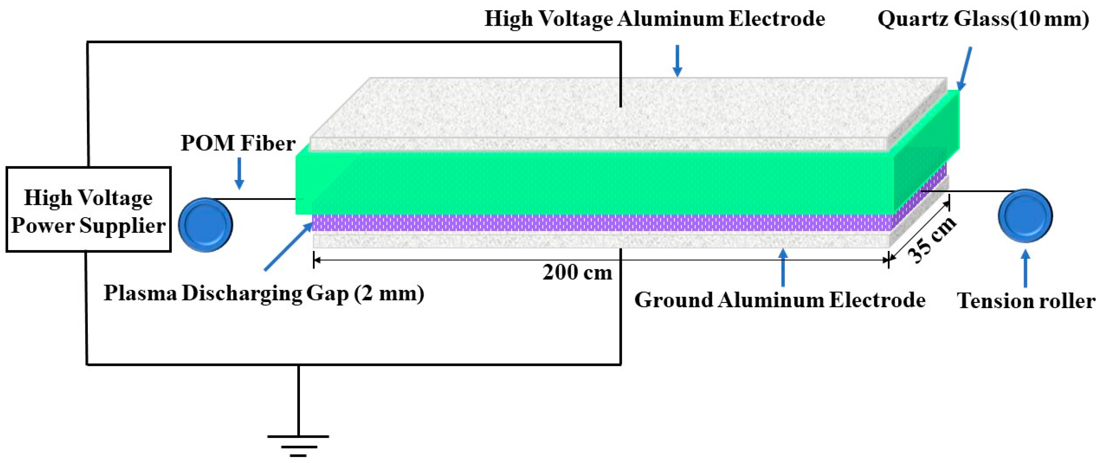 Materials Free Full Text Influence Of Dielectric Barrier Huaxin Start  Switch Wiring Diagram