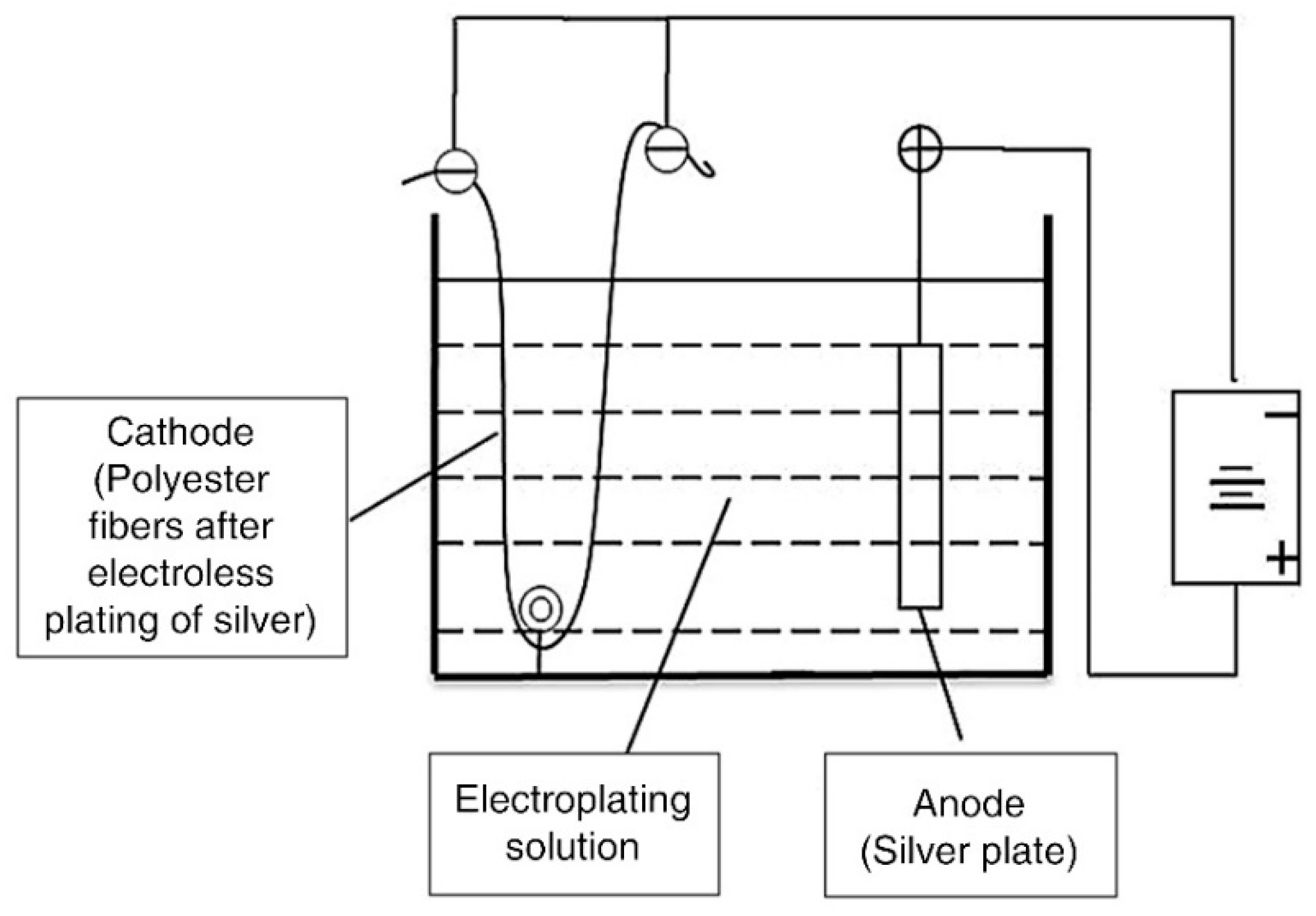Materials | Free Full-Text | Preparation of Conductive
