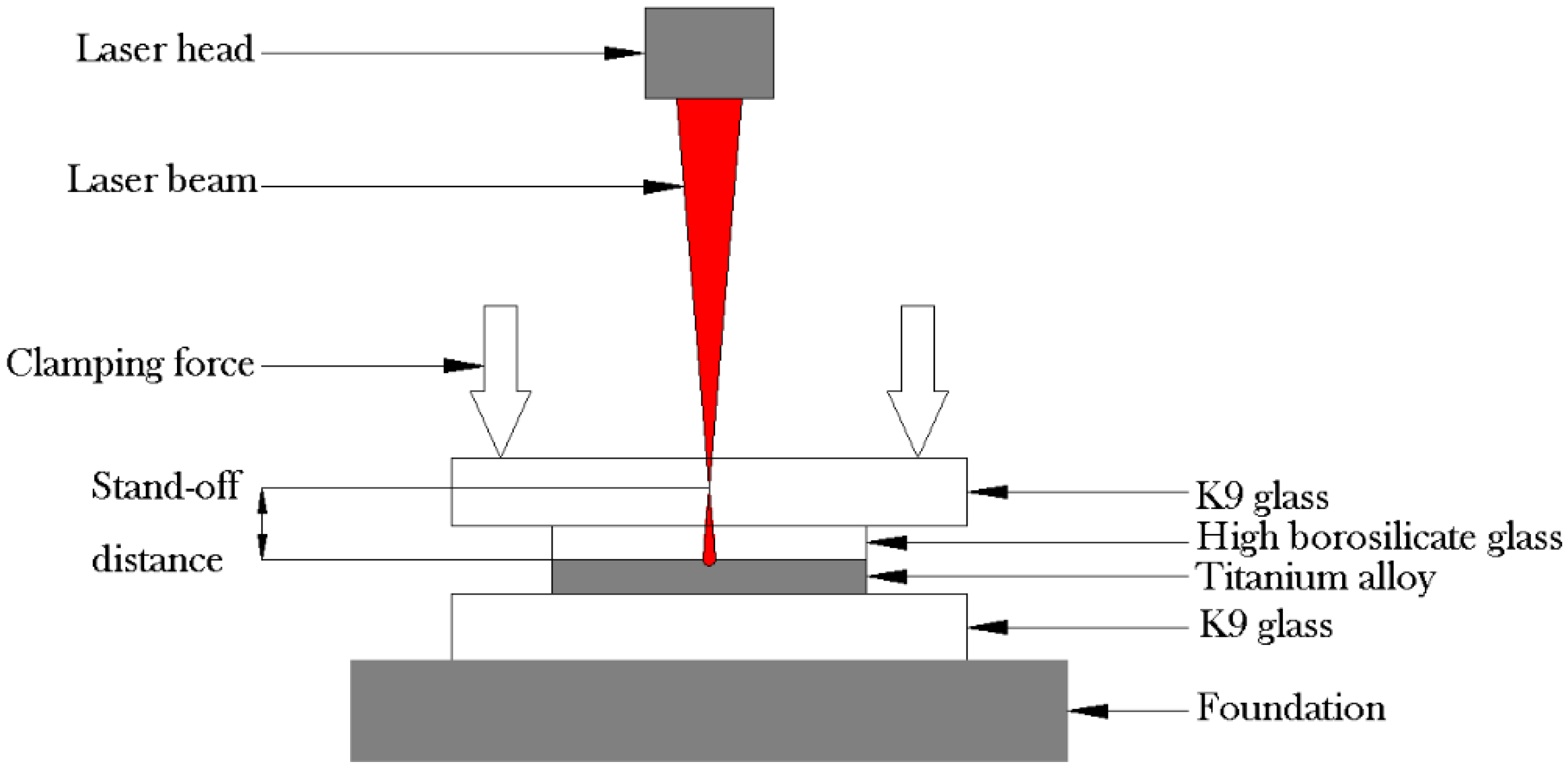 Materials Free Full Text Improvement Of Laser Transmission Welding Circuit Diagram No