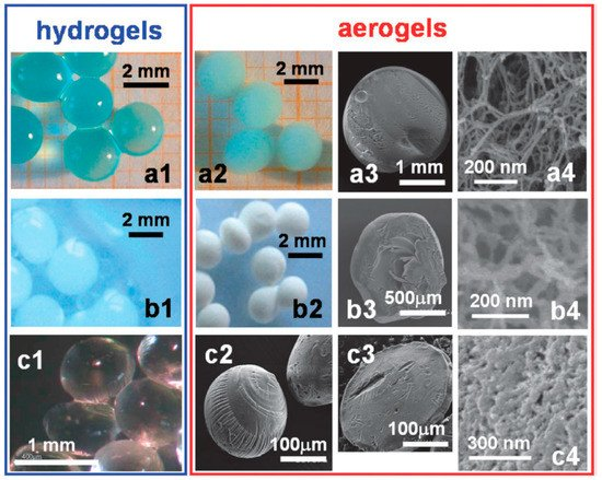 Materials | Special Issue : Aerogels: Synthesis, Characterization