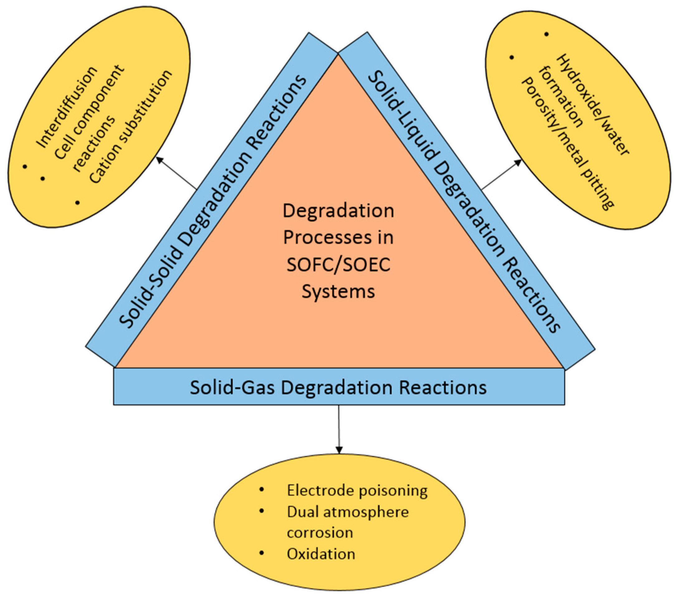 Materials | Free Full-Text | Solid Oxide Electrochemical