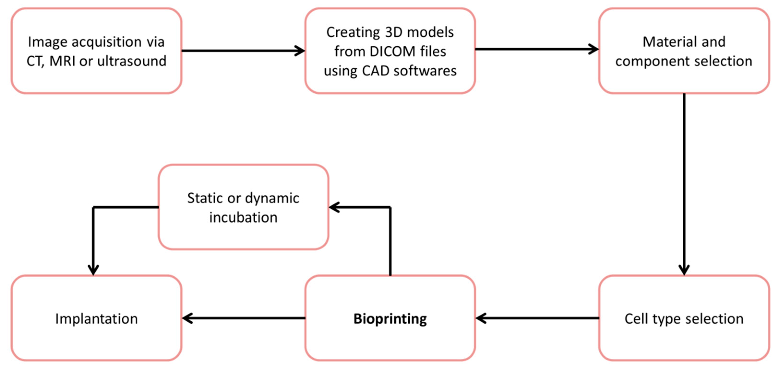 Materials Free Full Text An Introduction To 3d Bioprinting Schematic Software No