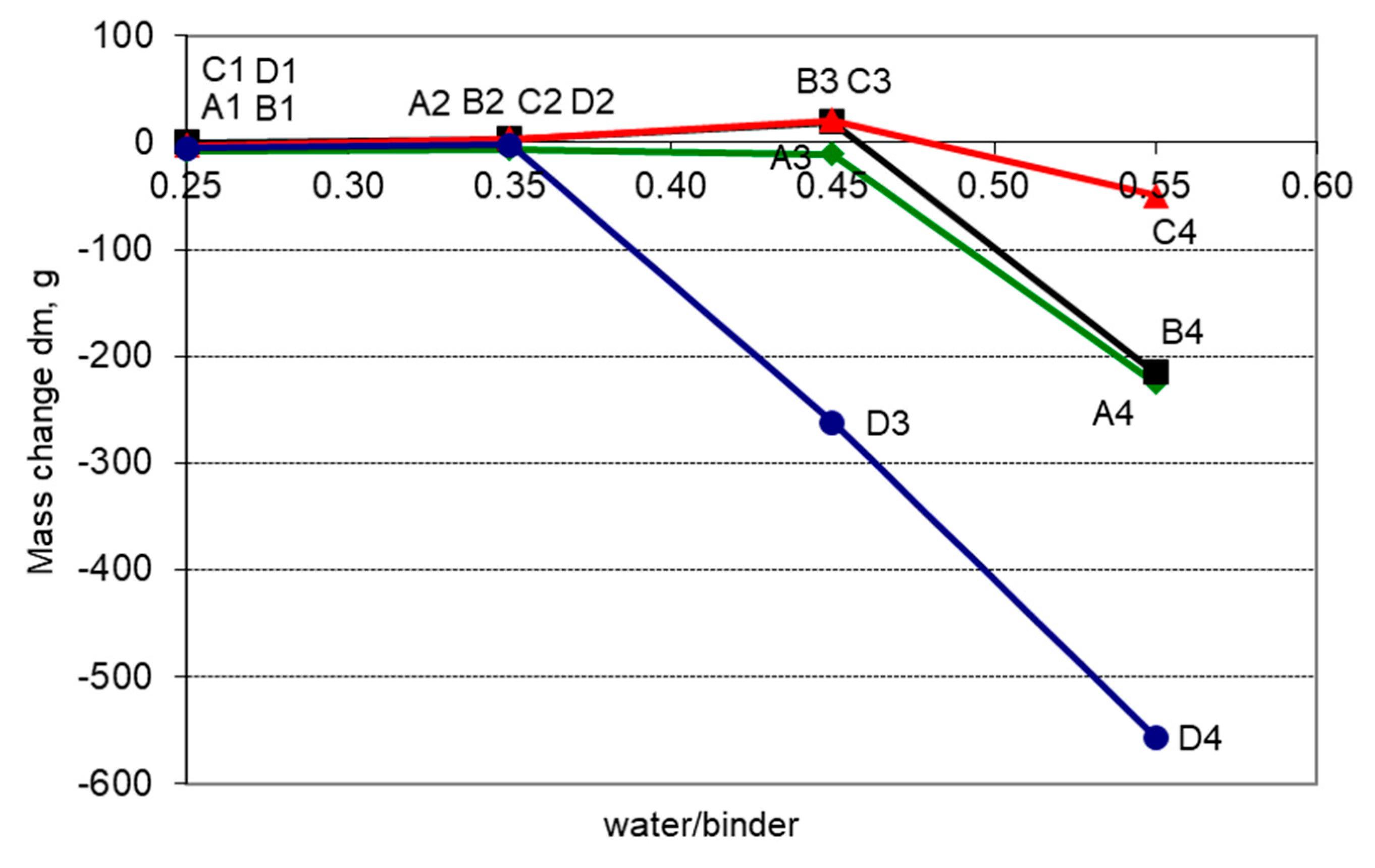 Materials | Free Full-Text | Determining k-Value with Regard