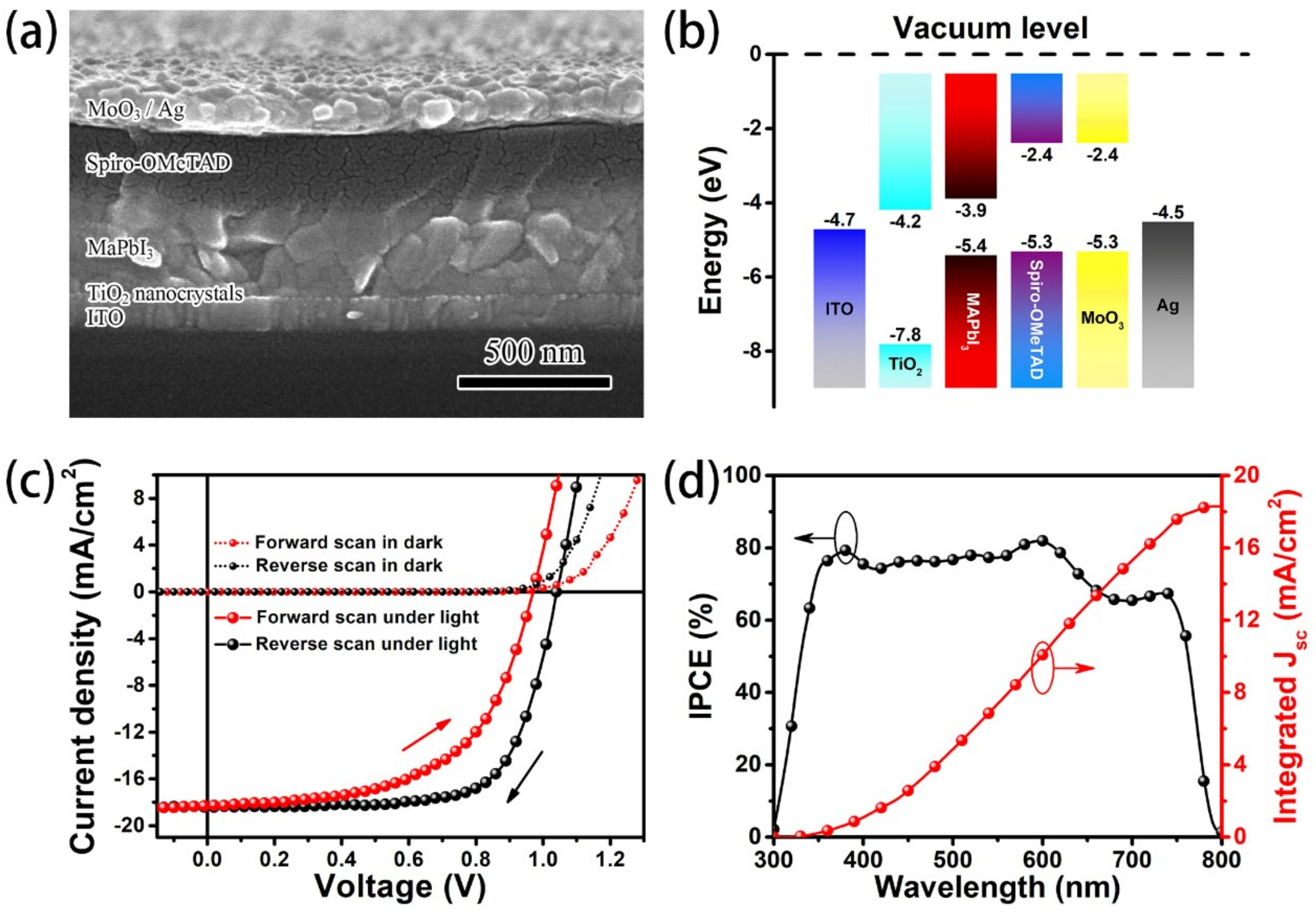 Materials Free Full Text Investigation On The Overshoot Of Open Circuit Characteristics No