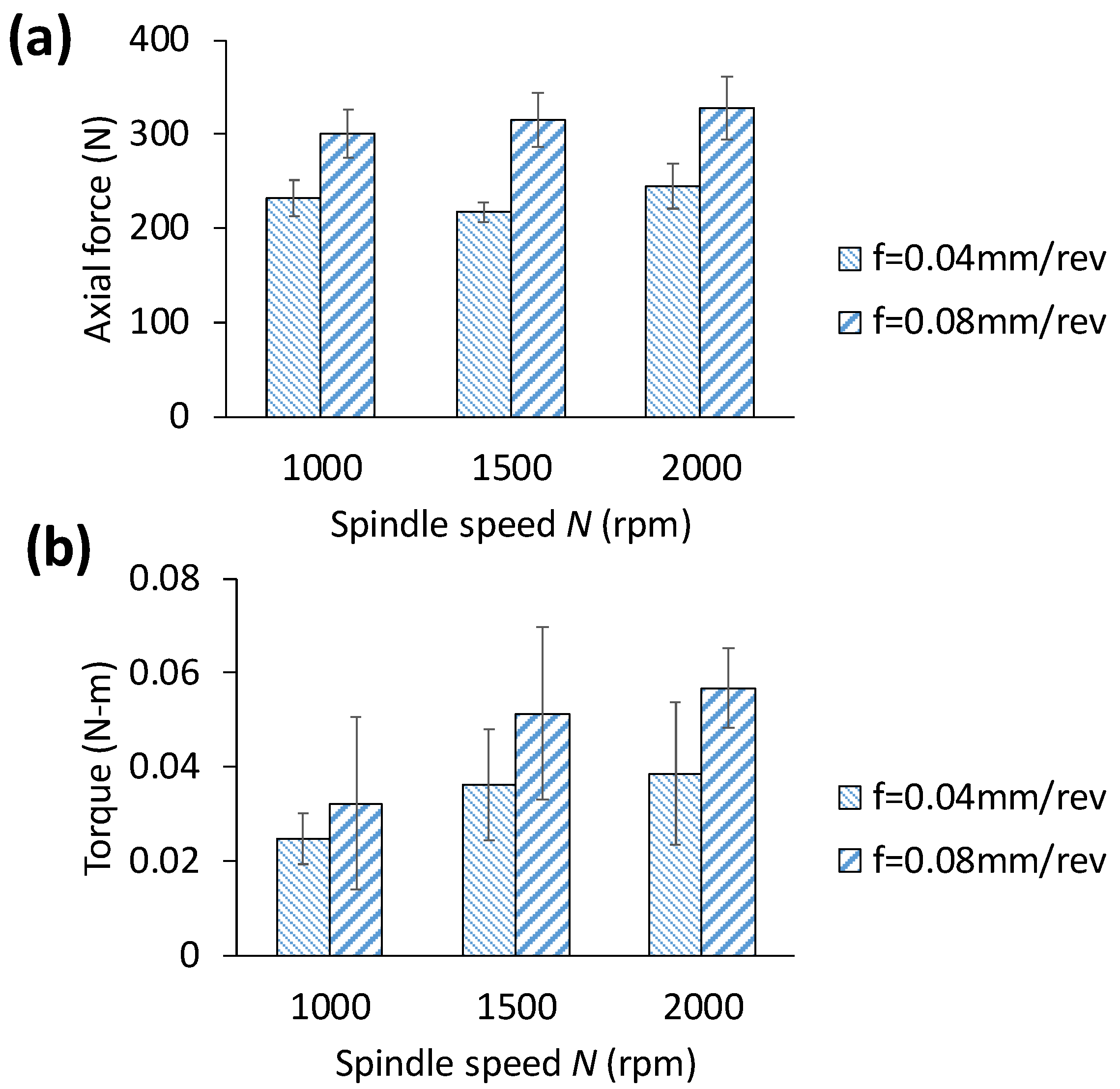 Materials | Free Full-Text | Evaluating Hole Quality in Drilling of