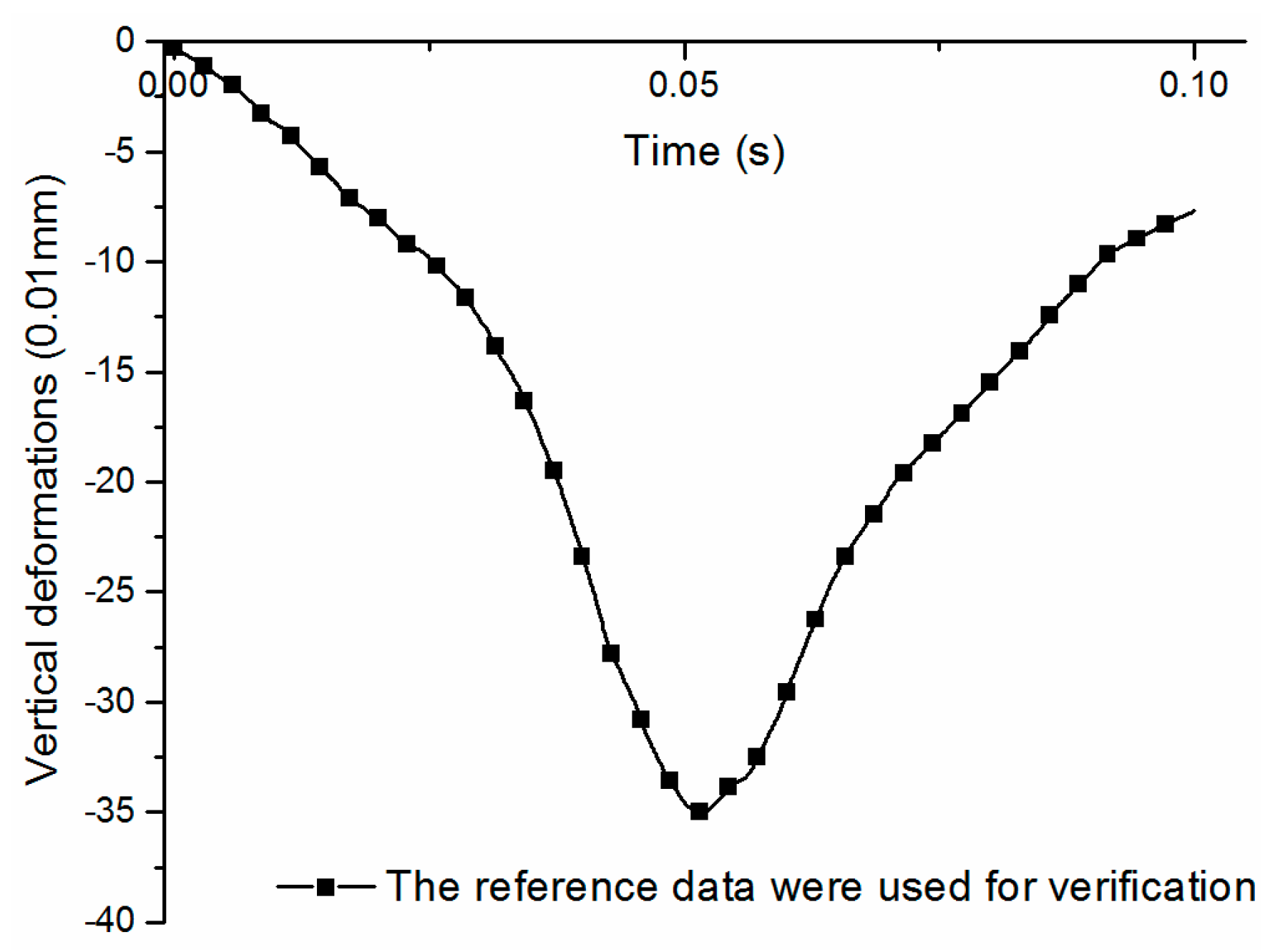 Materials | Free Full-Text | Viscoelastic Mechanical Responses of
