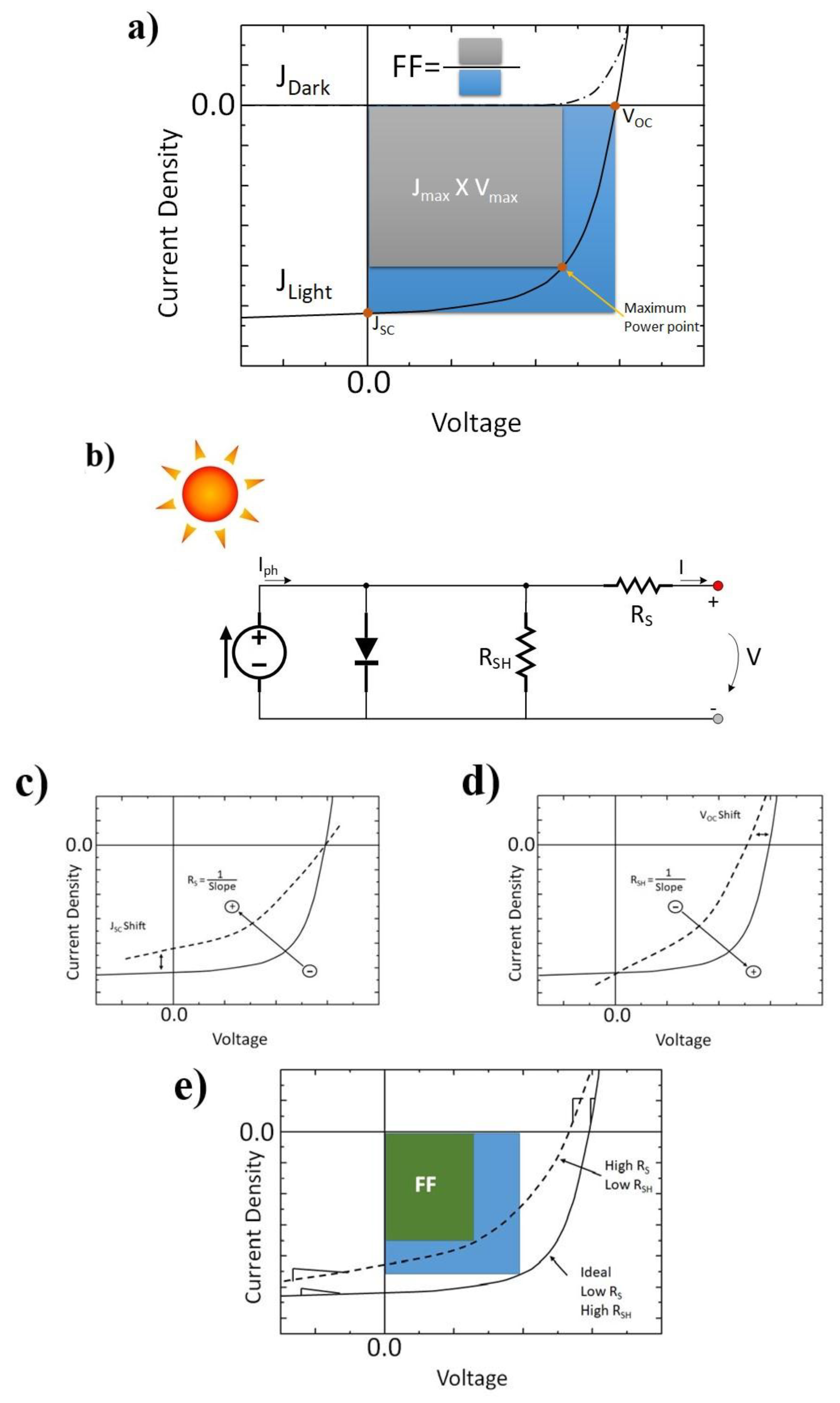 Materials Free Full Text Recent Developments In The Optimization Solar Cell 1v Curves And Equivalent Circuit Courtesy Agilent No