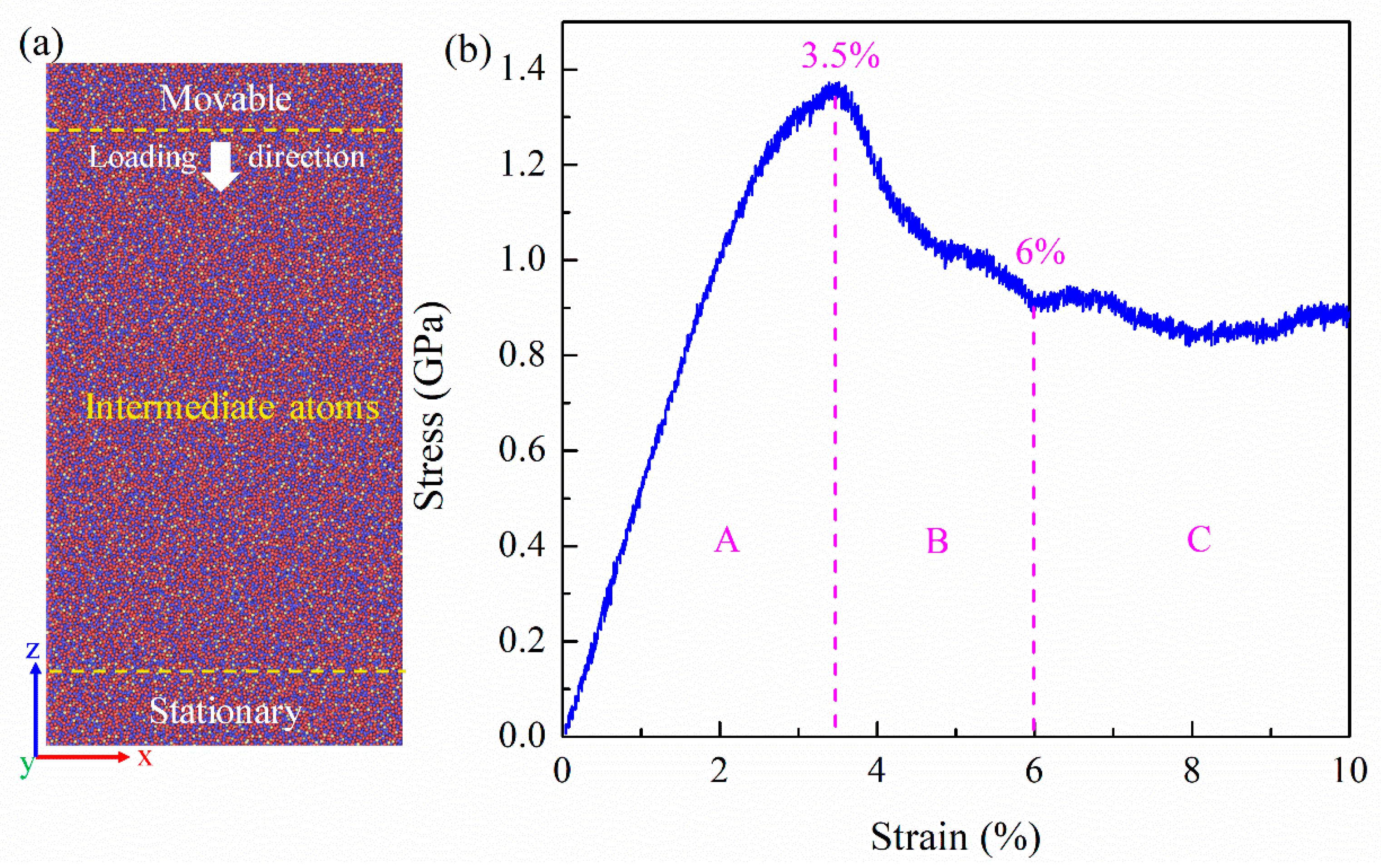 Materials | Free Full-Text | Molecular Dynamics Simulation