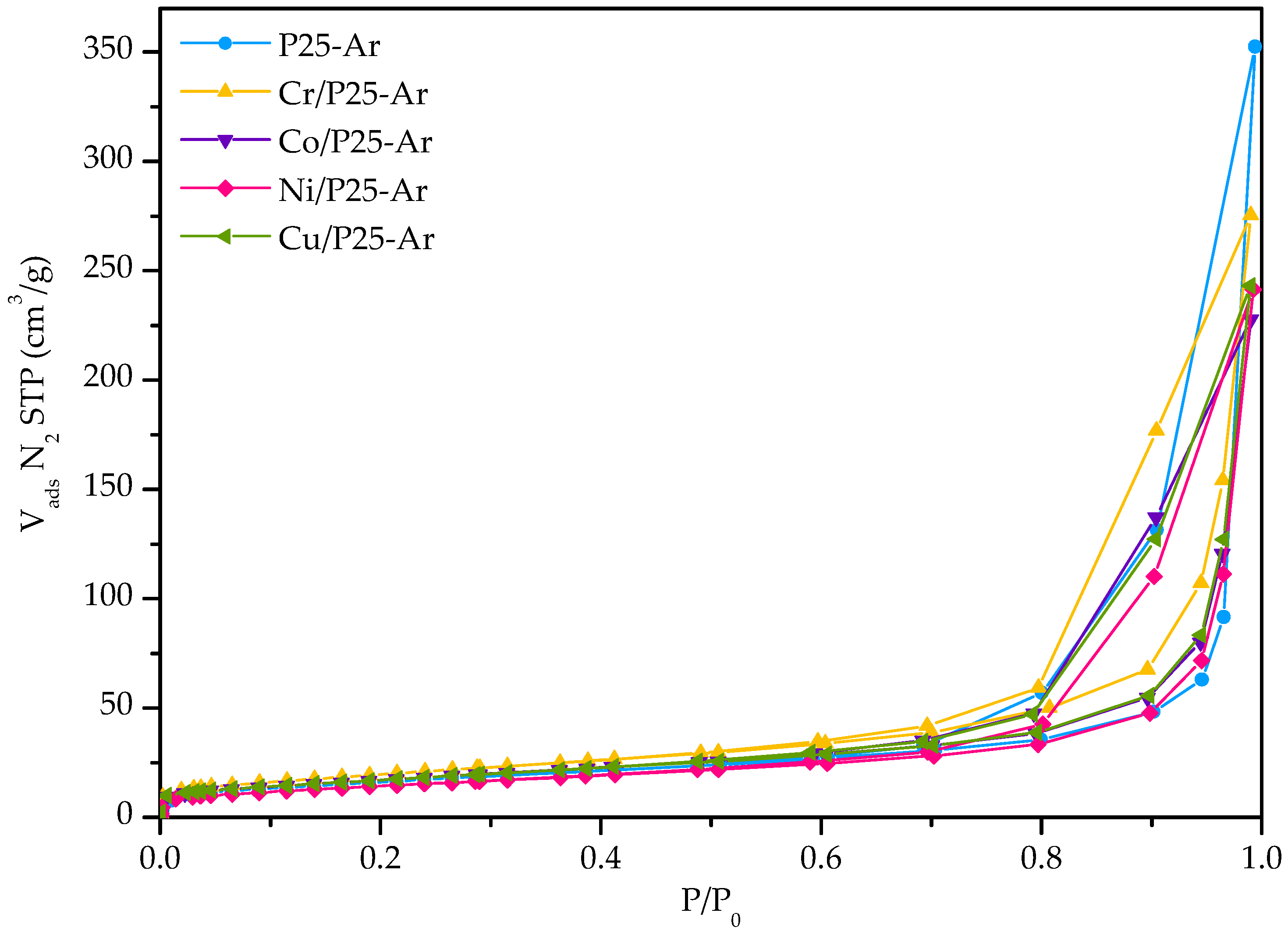 Materials   Free Full-Text   TiO2 Modification with