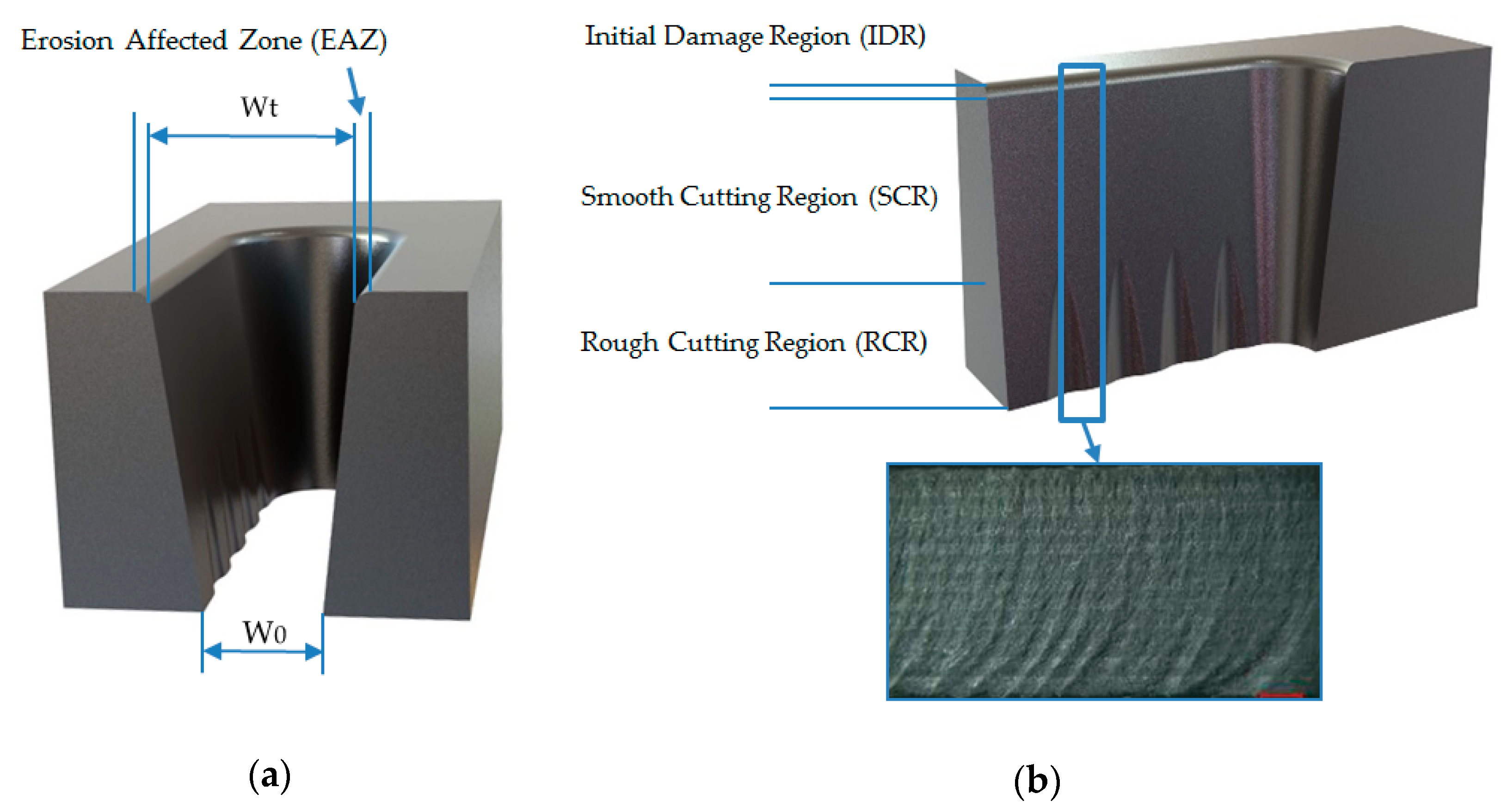 Materials | Free Full-Text | Influence of Abrasive Waterjet