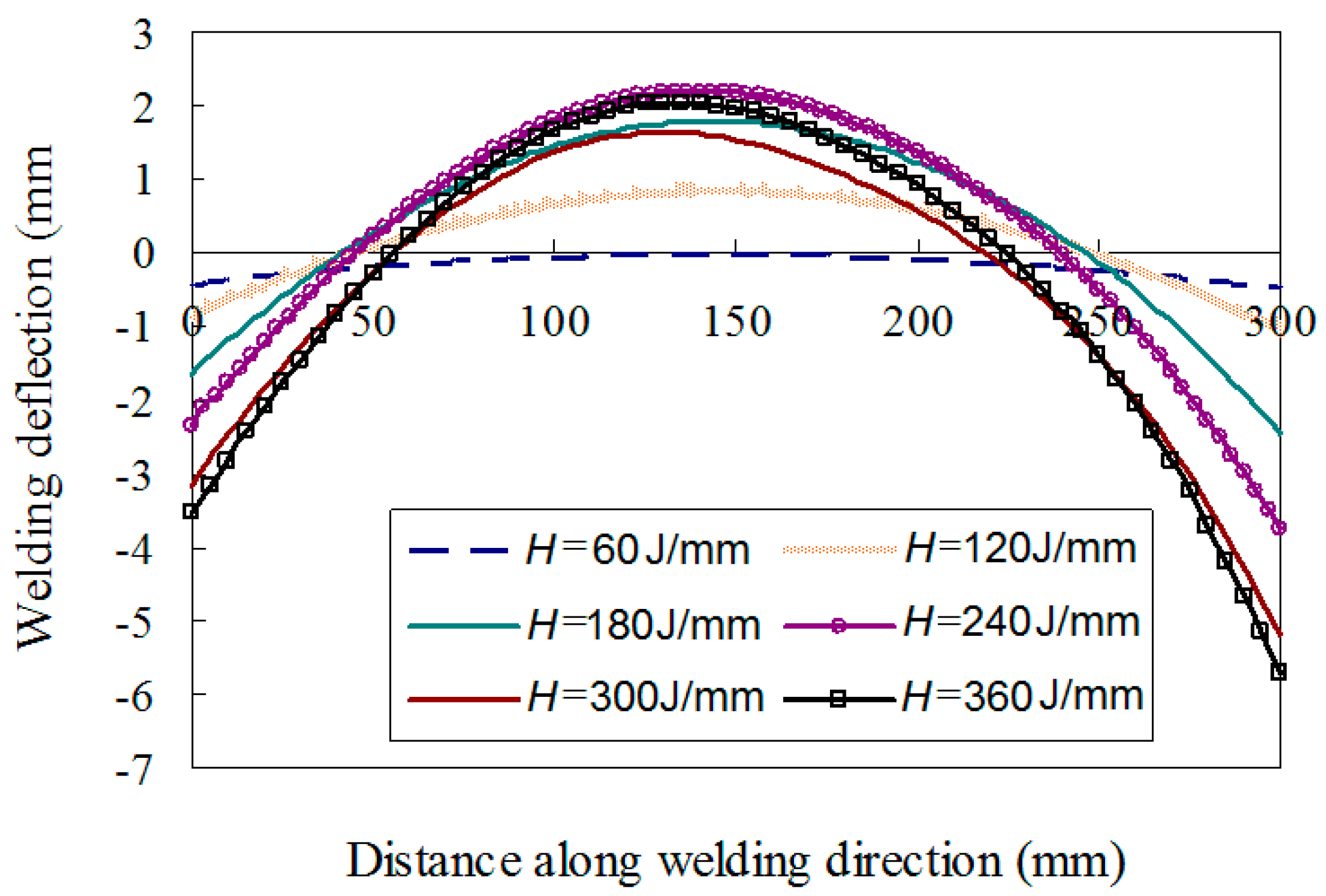 Materials Free Full Text Finite Element Analysis And In Situ Measurement Of Out Of Plane Distortion In Thin Plate Tig Welding Html
