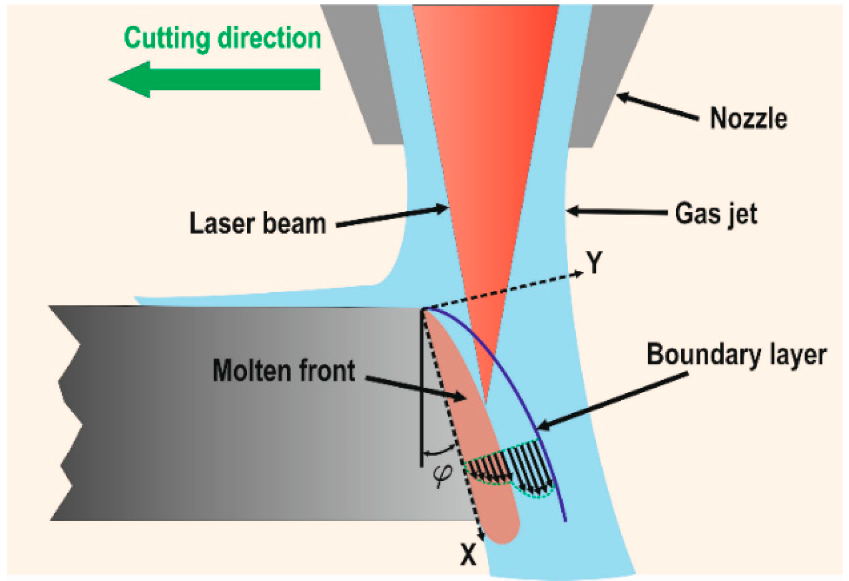 Materials | Free Full-Text | Laser Cutting: A Review on the