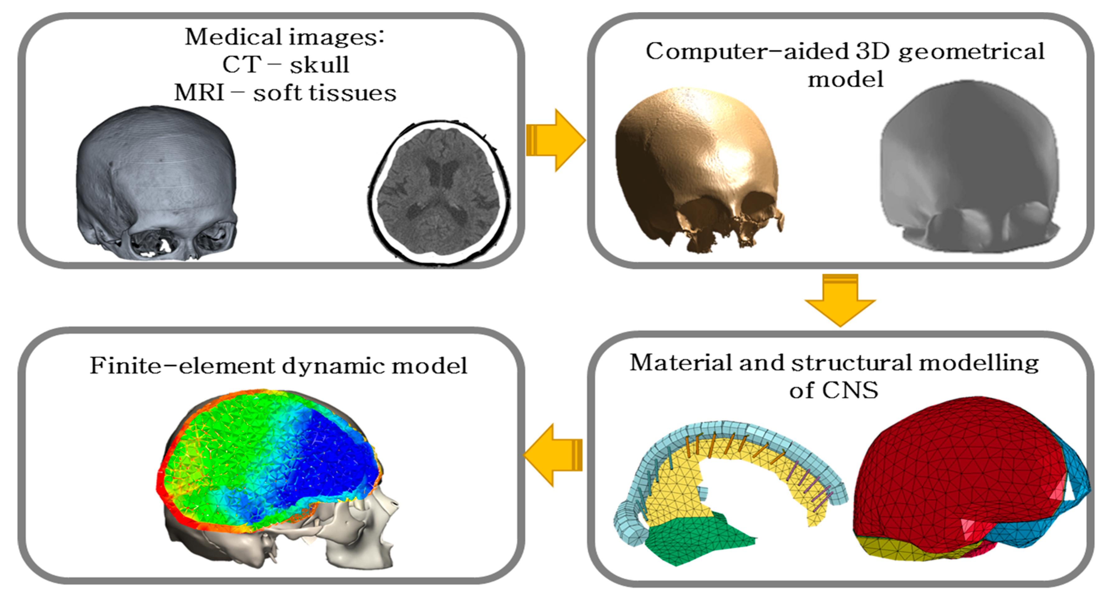 Materials | Free Full-Text | Material and Structural Modeling