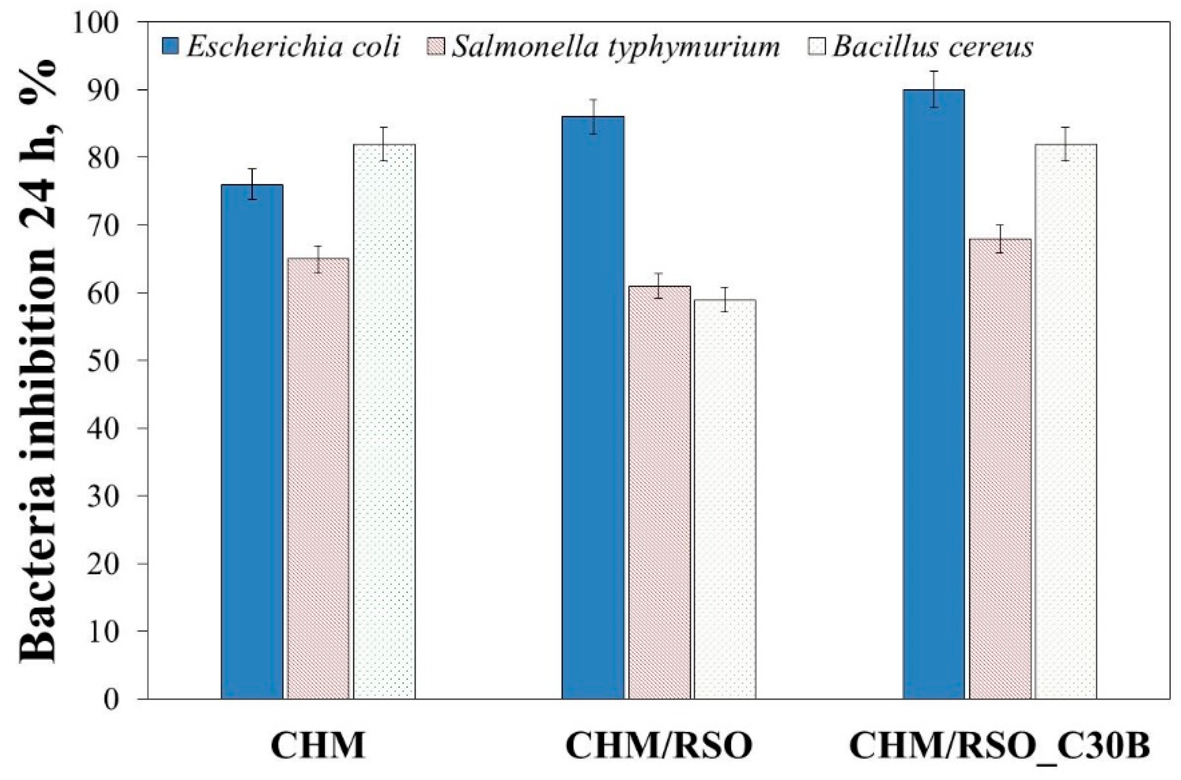 Materials | Free Full-Text | Chitosan-Based Bionanocomposite
