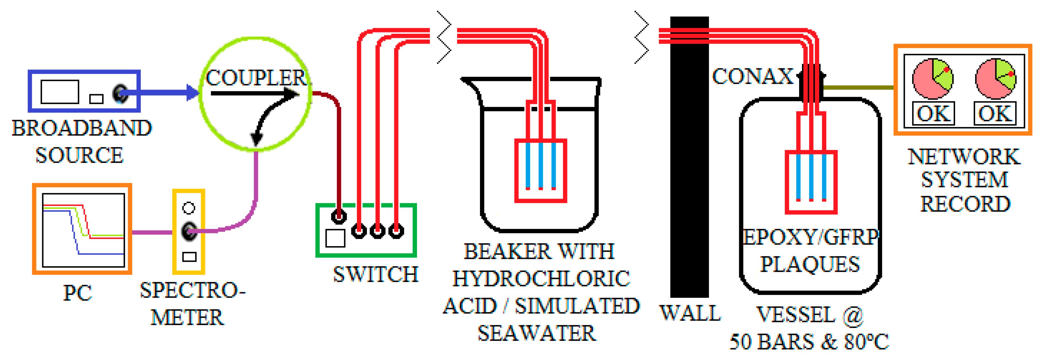 Materials | Free Full-Text | Optical Fiber Sensors for the