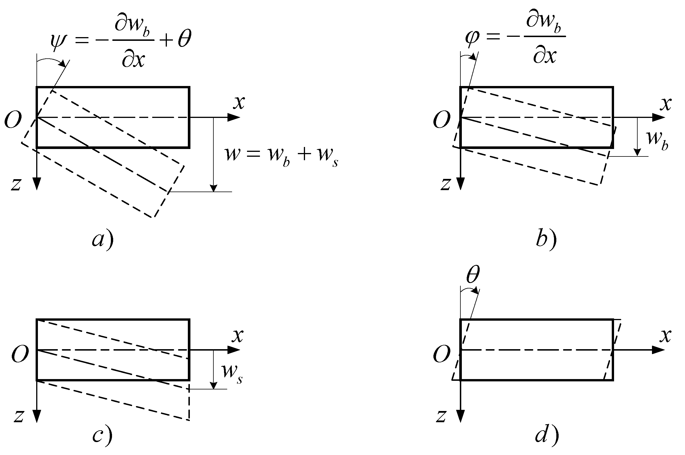 Materials   Free Full-Text   A New Beam Model for Simulation