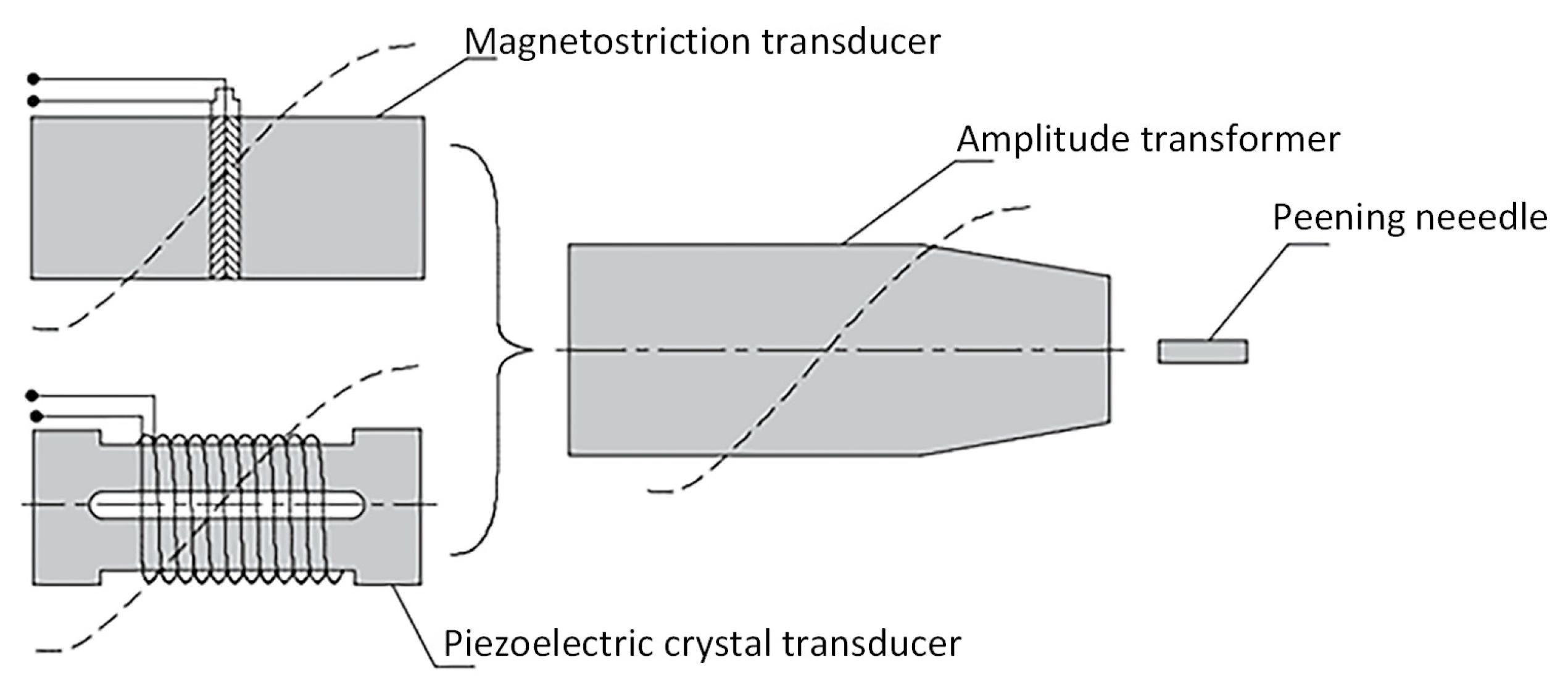 chemical machining principle