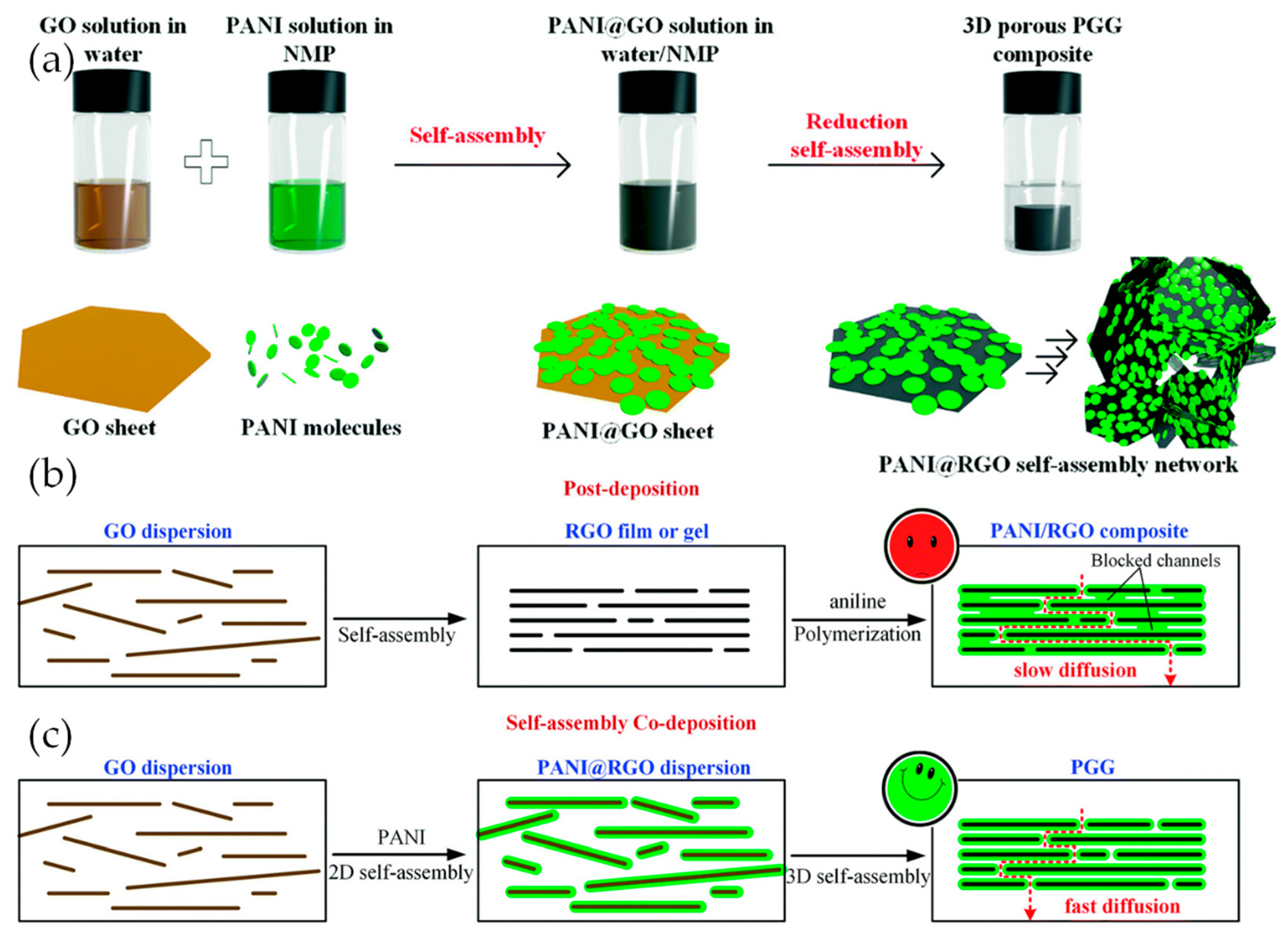 Materials | Free Full-Text | A Review of Supercapacitors Based on