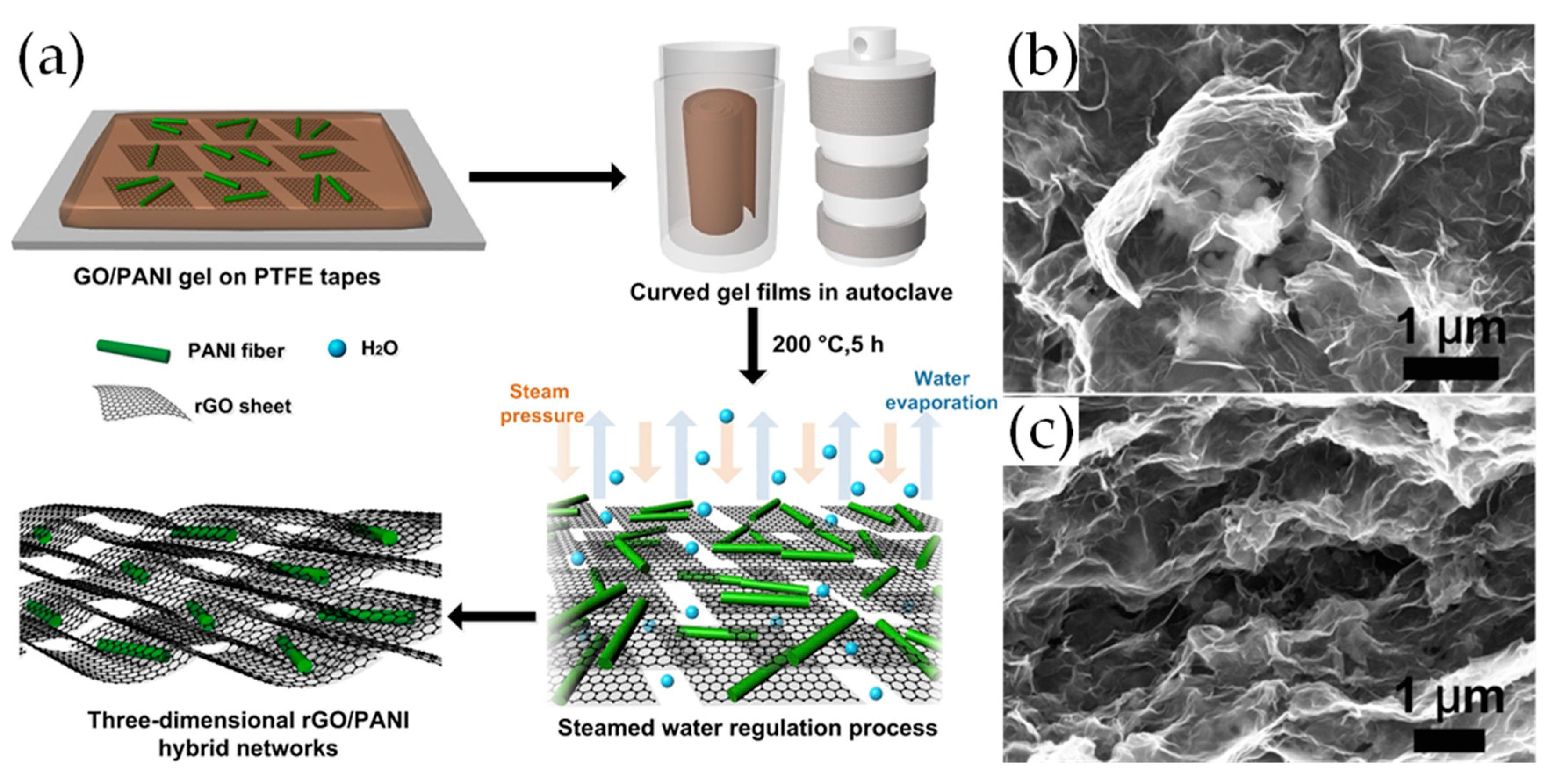 Materials | Free Full-Text | A Review of Supercapacitors