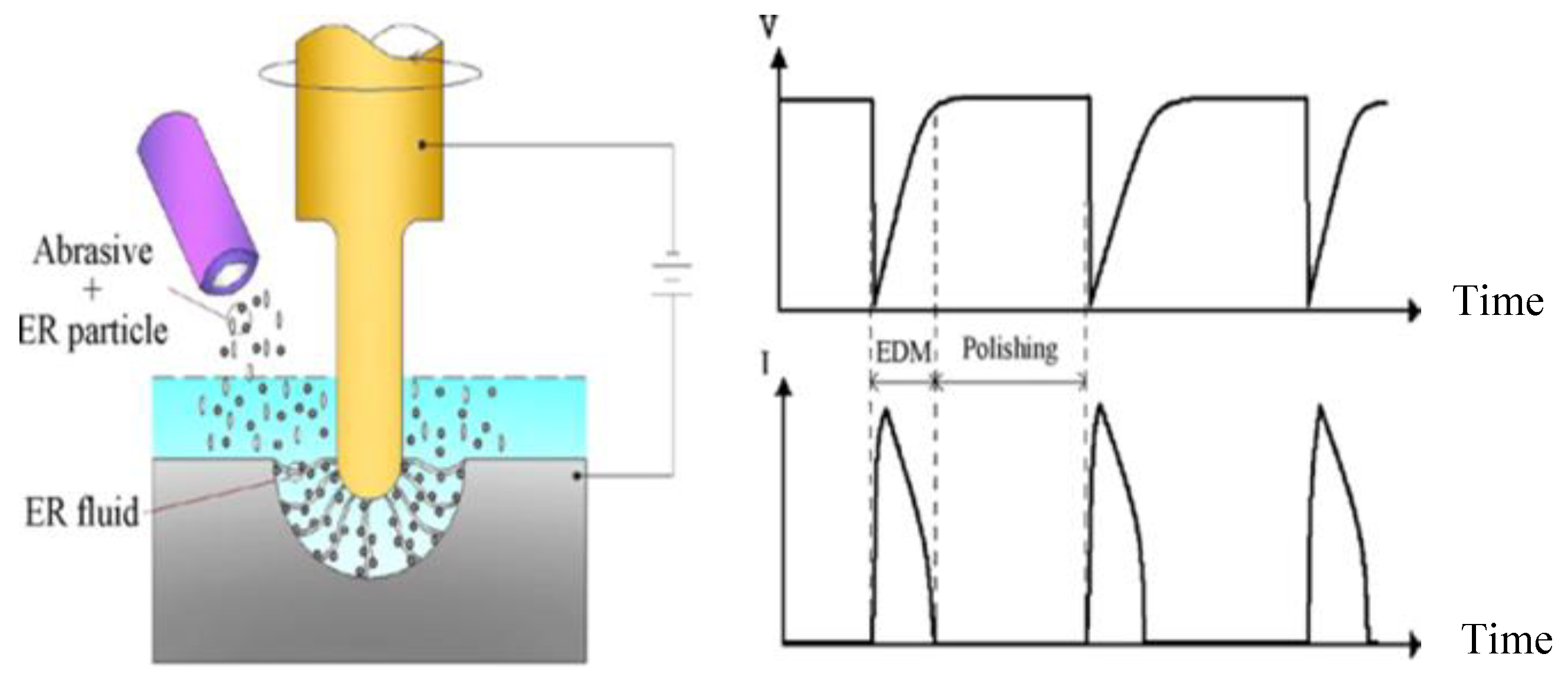 Materials | Free Full-Text | Advanced Electric Discharge
