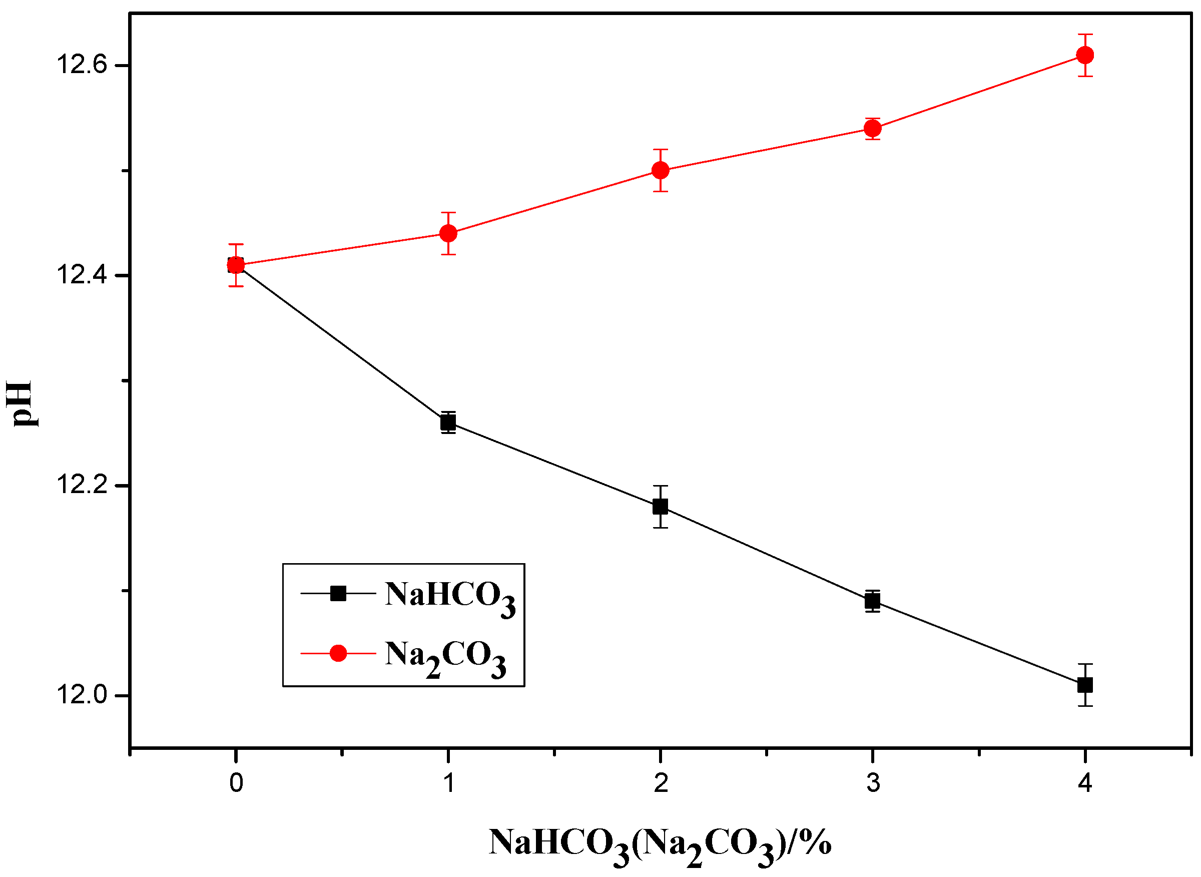 Materials | Free Full-Text | Comparison of Effects of Sodium